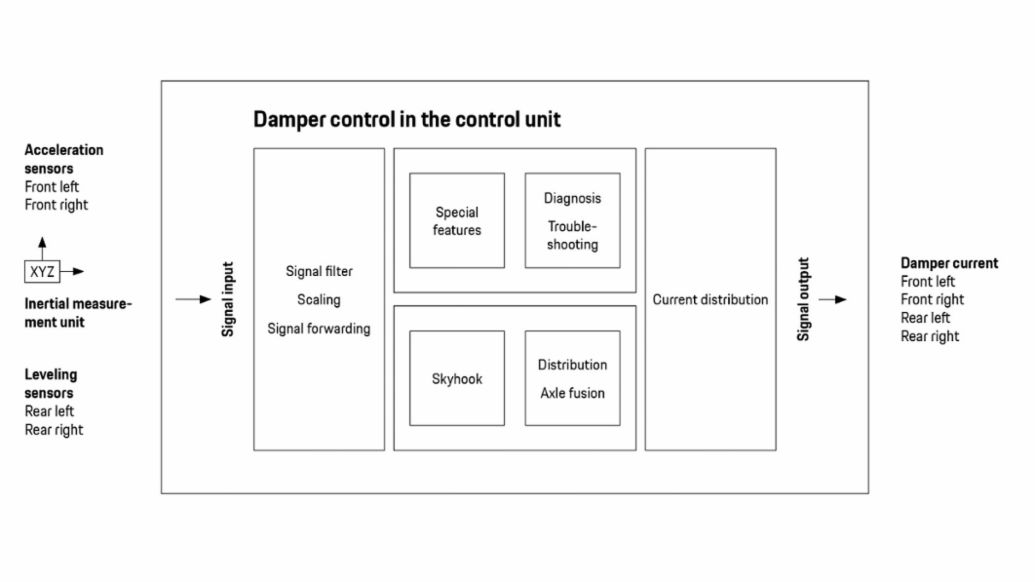 Principle of the damper control system in the control unit, 2020, Porsche AG
