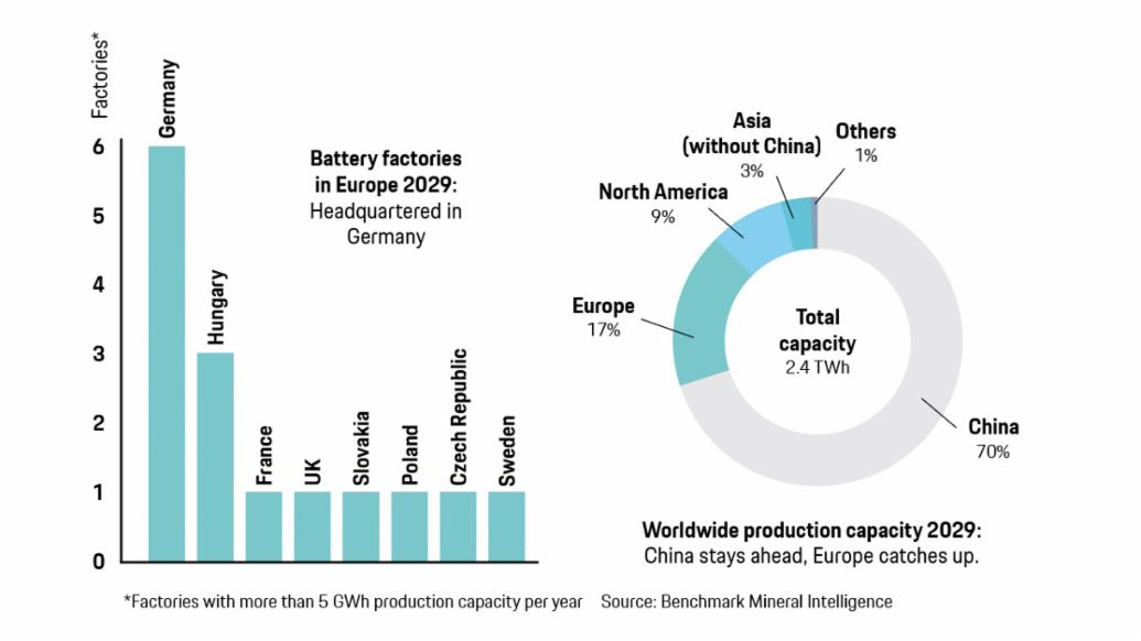 Production capacities of lithium-ion batteries, 2020, Porsche AG