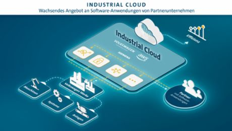 """Die Industrial Cloud wird ein Innovationsmotor"""