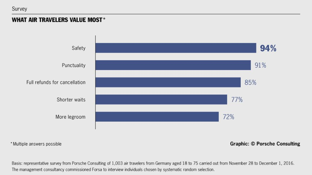 What air travelers value most, survey, 2016, Porsche Consulting