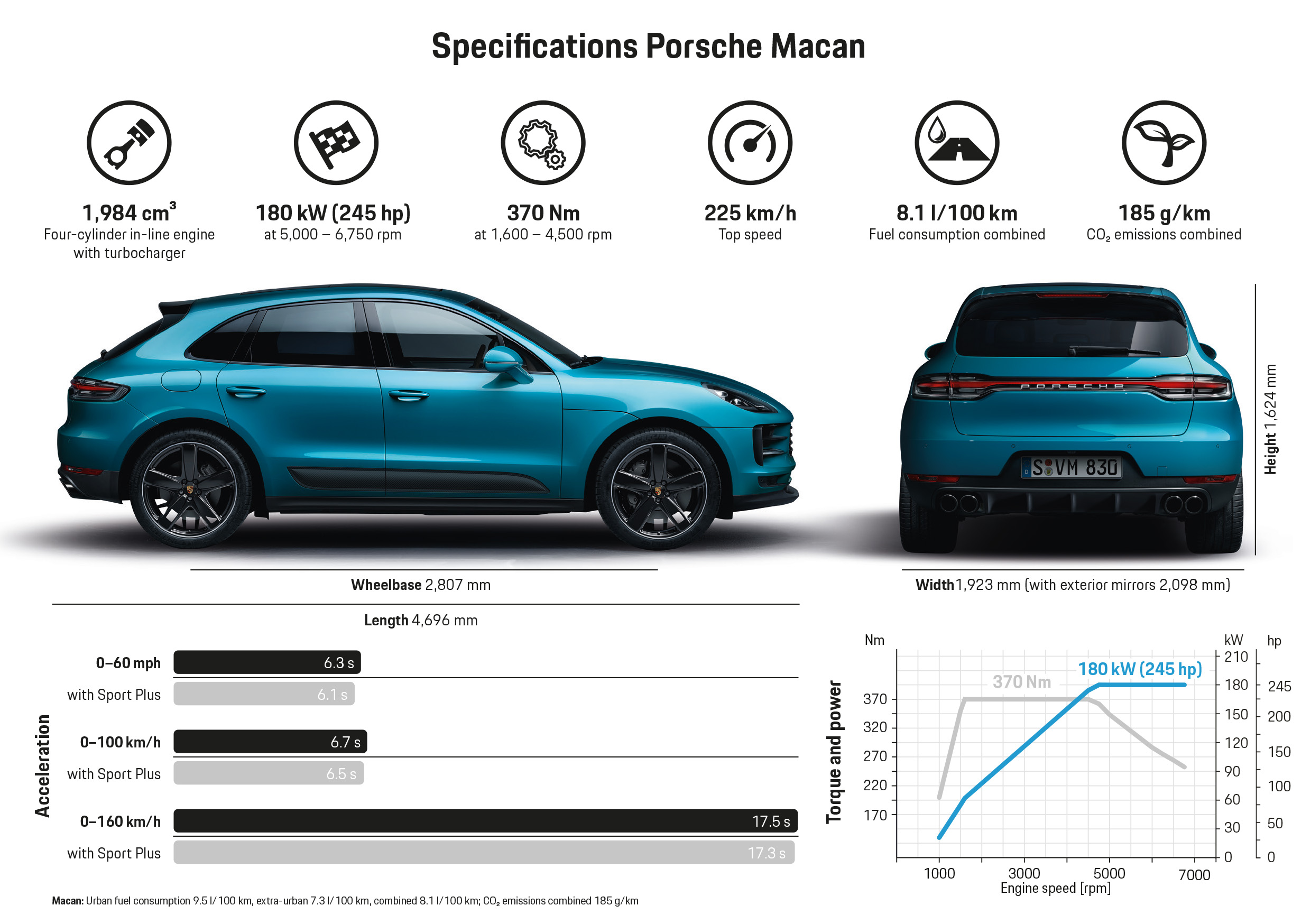 The new Macan, Infographic, 2018, Porsche AG