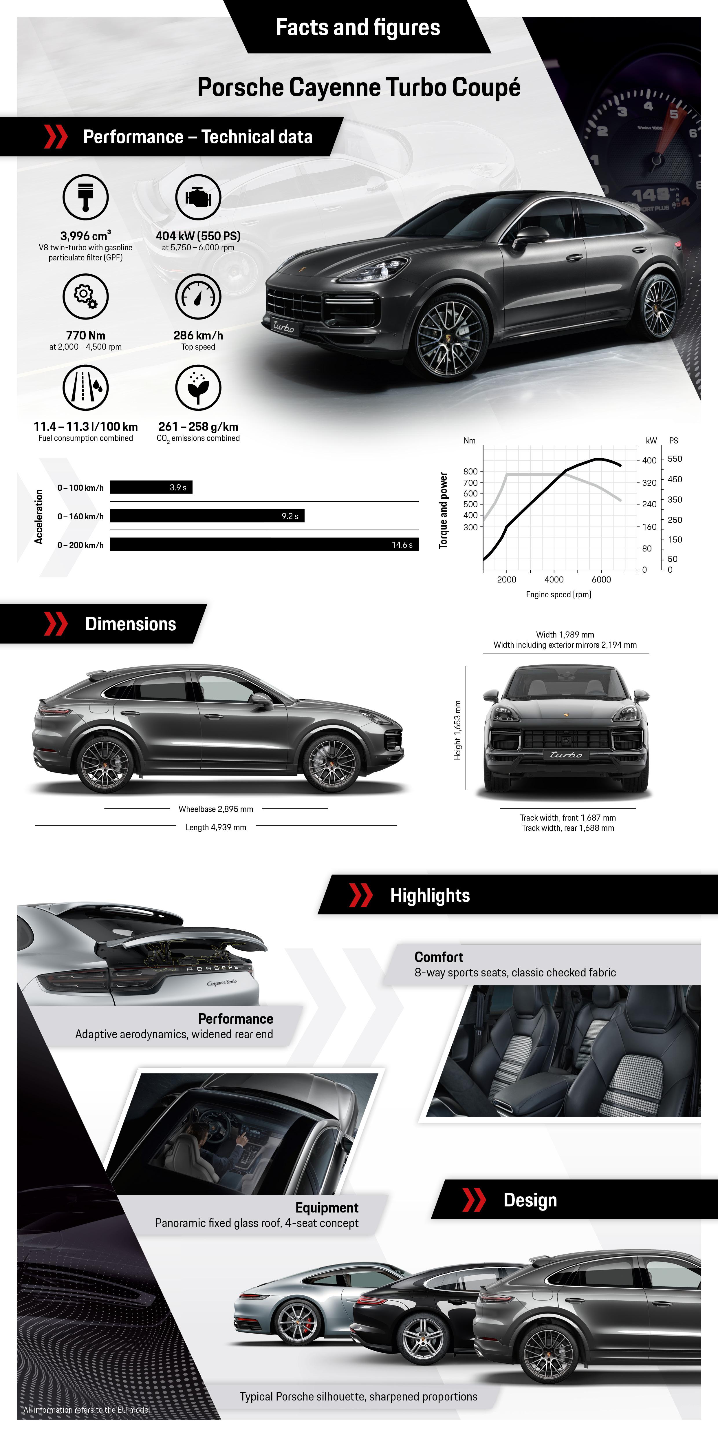 Cayenne Turbo Coupé, infographics, 2019, Porsche AG