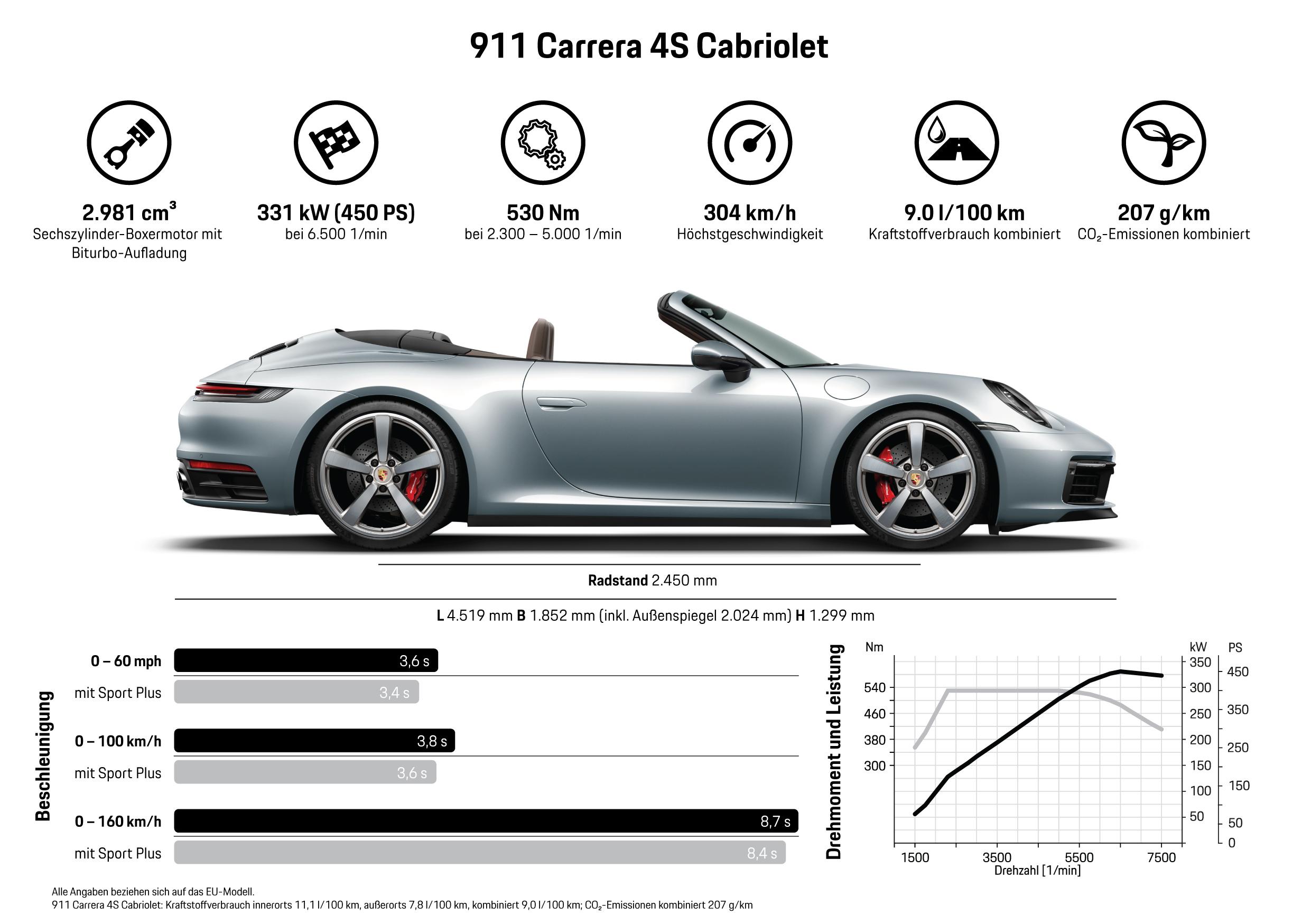911 Carrera 4S Cabriolet, Infografik, 2019, Porsche AG