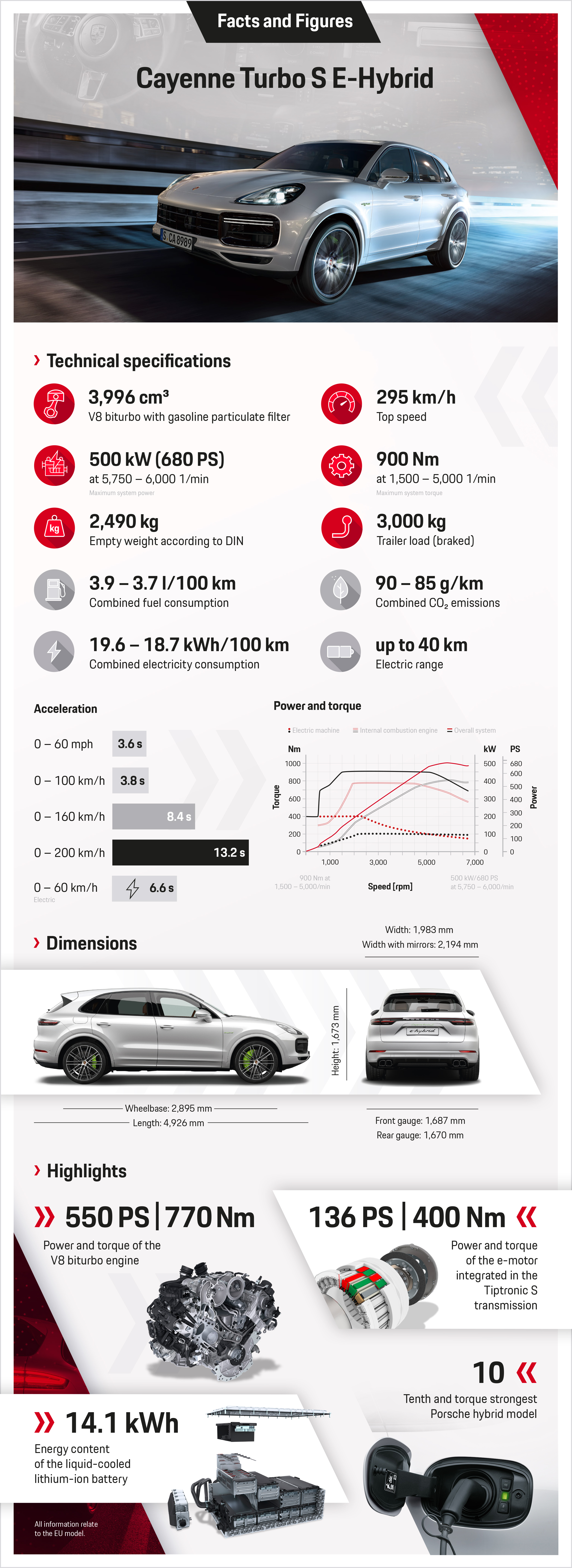 The most powerful Porsche Cayenne is a plug,in hybrid