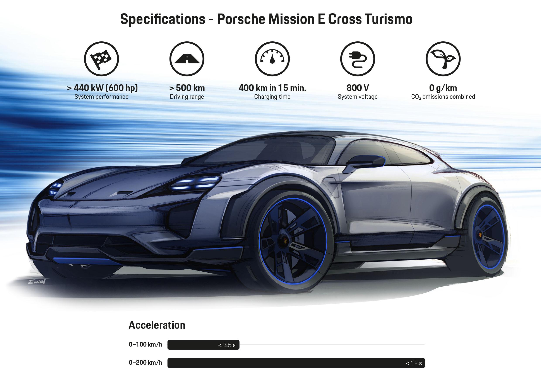Mission E Cross Turismo, Infographic, 2018, Porsche AG