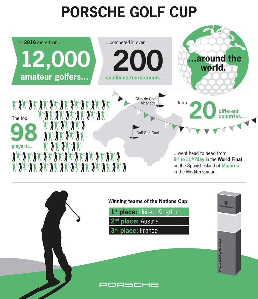 Porsche Golf Cup World Final Infographic, 2017, Porsche AG