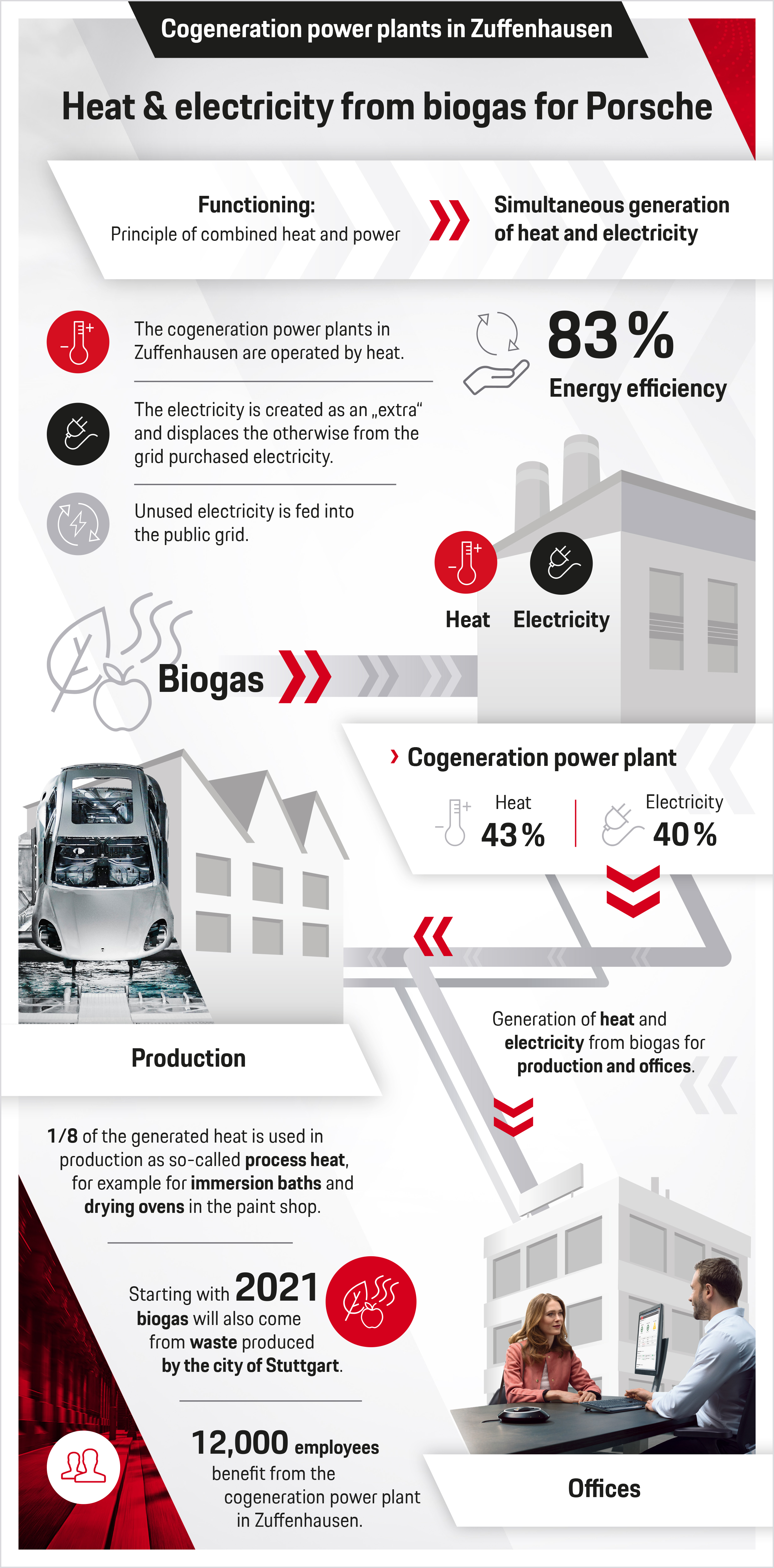 Heat and electricity from biogas for Porsche, infographic, 2019, Porsche AG