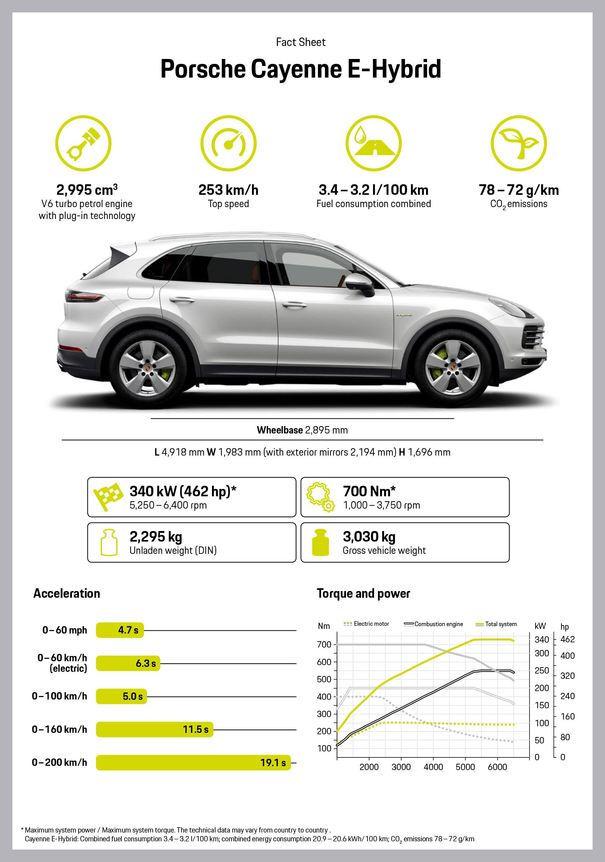 Cayenne E Hybrid Fact Sheet 2018 Porsche Ag