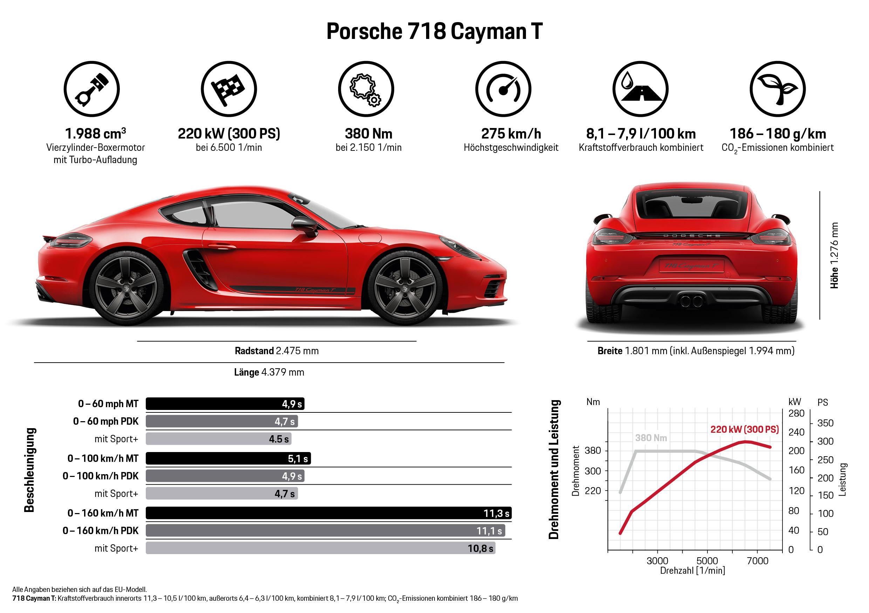 Porsche 718 Cayman T, Infografik, 2018, Porsche AG