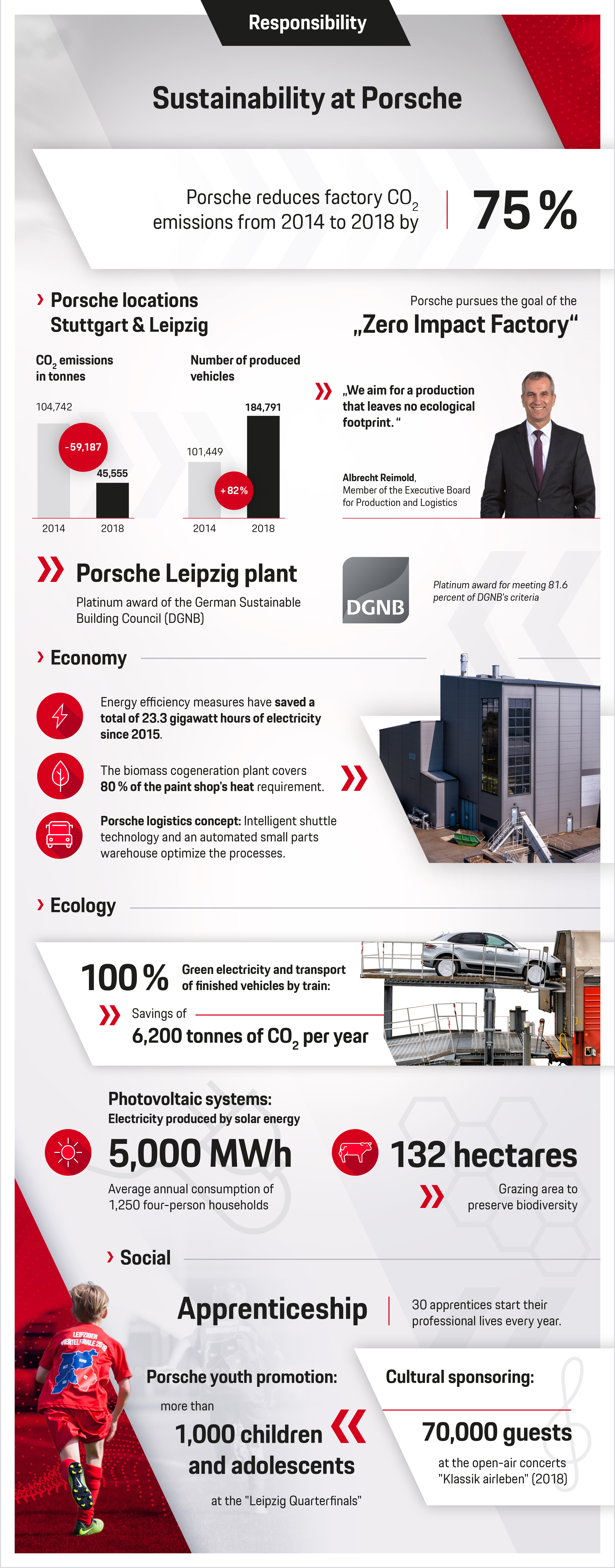 Sustainability at Porsche, infographic, 2019, Porsche AG