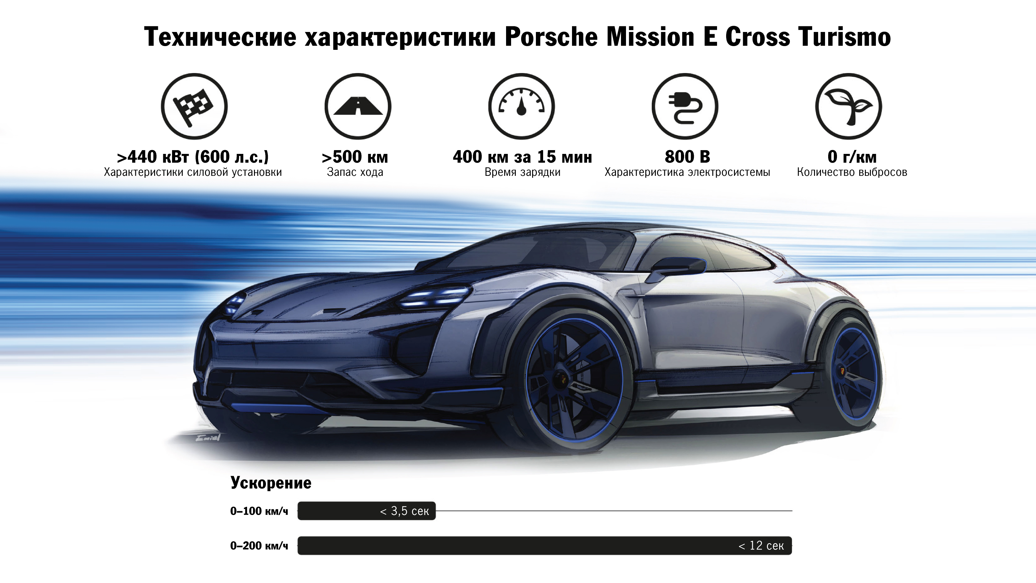 Инфографика Mission E Cross Turismo, Калифорния, 2018, Porsche AG