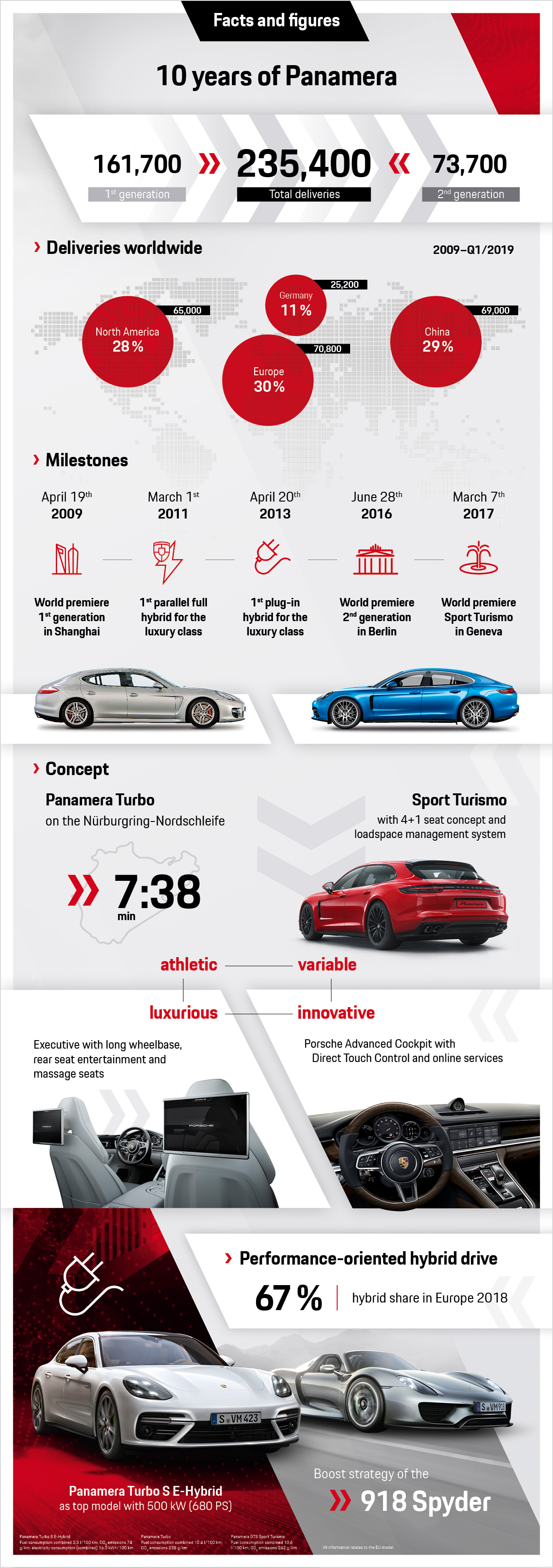10 years of Panamera: facts and figures, infographics, 2019, Porsche AG