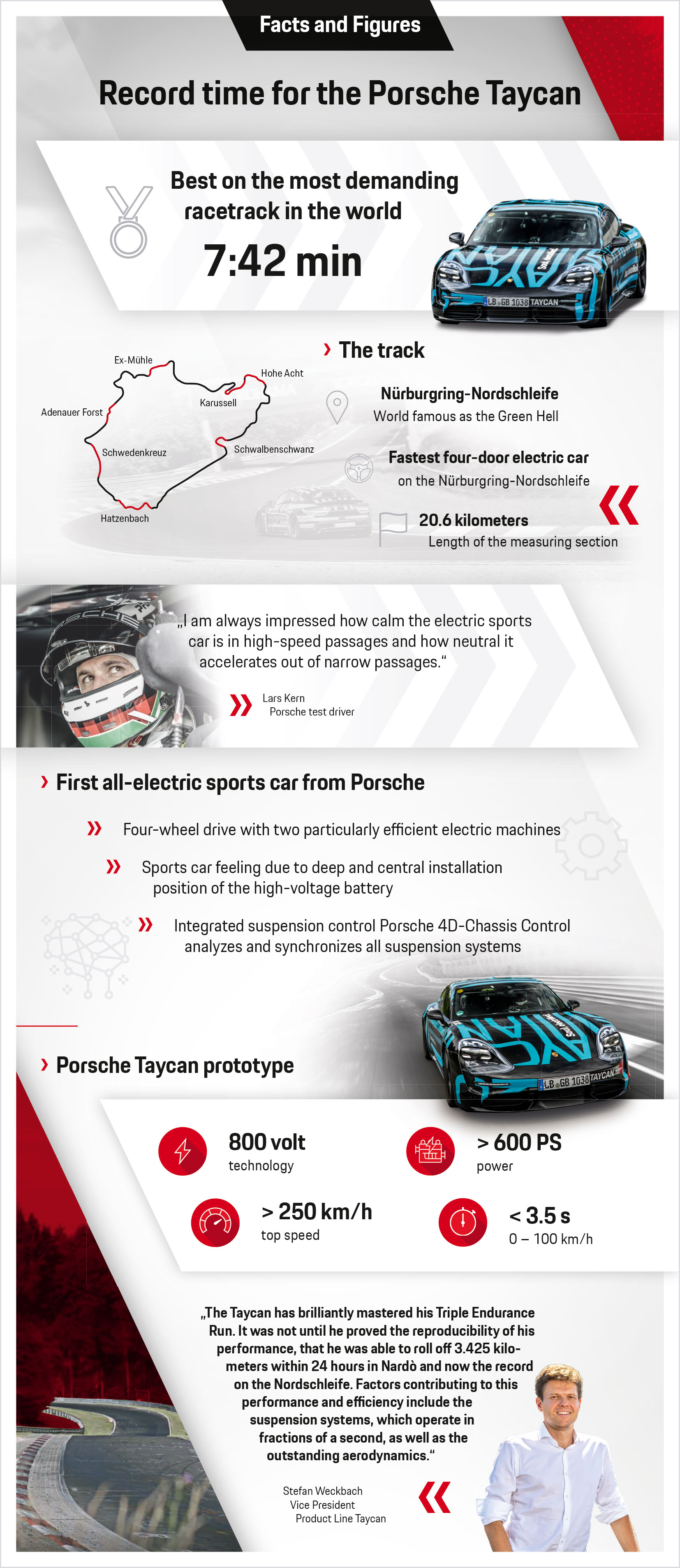 Record time for the Porsche Taycan, infographic, 2019, Porsche AG