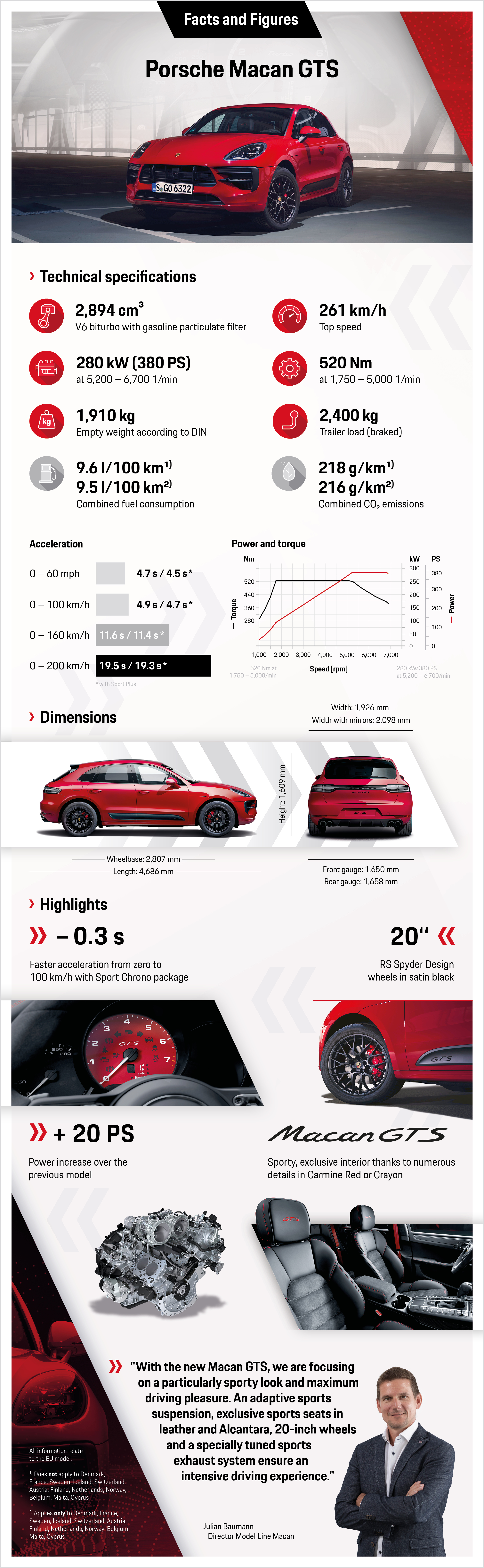 Macan GTS, infographic, 2019, Porsche AG