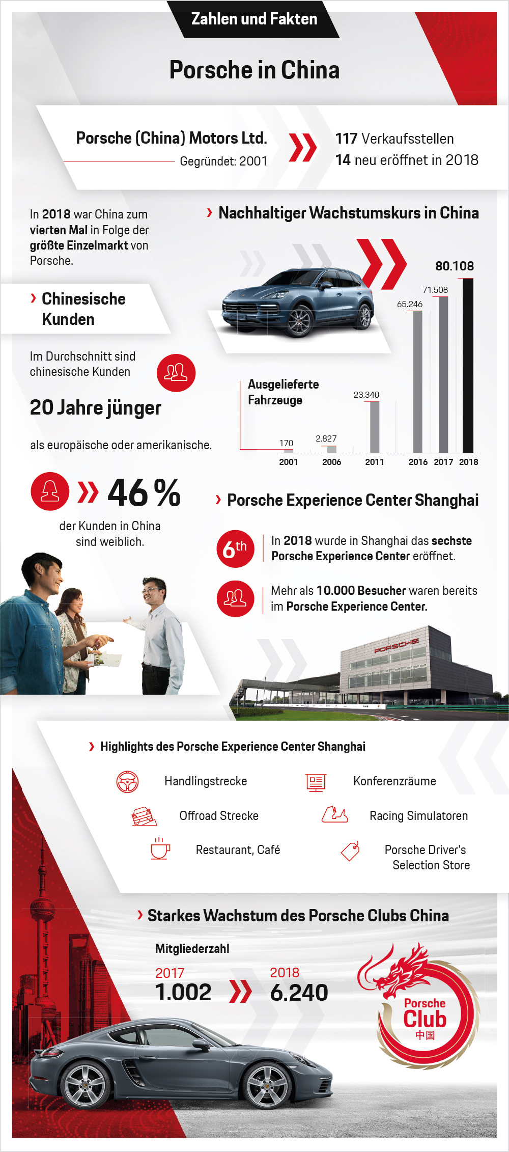 Porsche in China, Infografik, 2019, Porsche AG