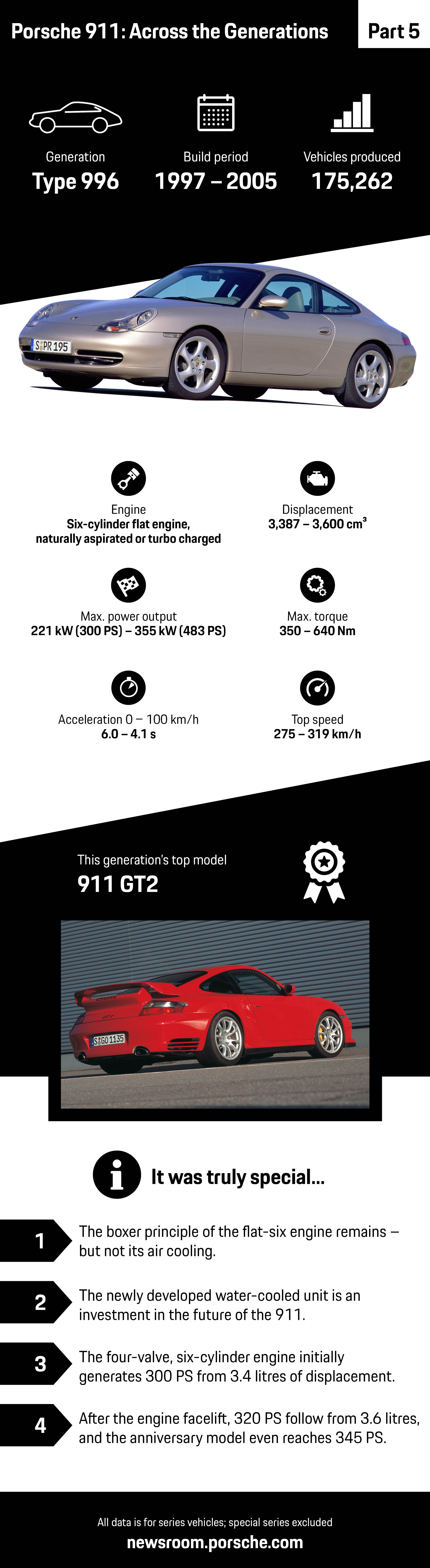 Porsche 911: Across the Generations – part 5, infographic, 2018, Porsche AG