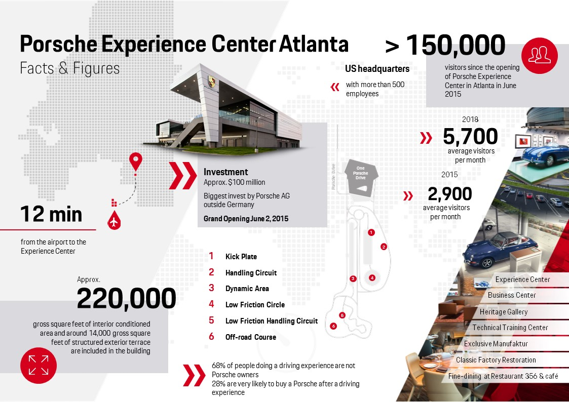 Porsche Experience Center Atlanta, info graphics, 2018, Porsche AG