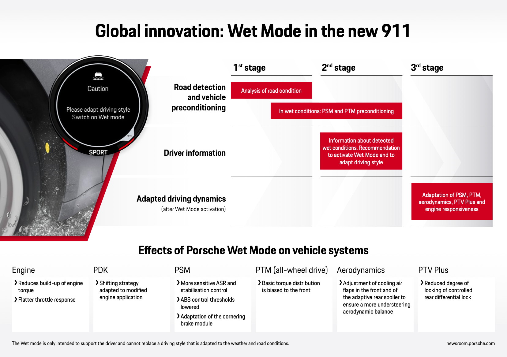 Wet Mode in the new 911, infographic, 2019, Porsche AG