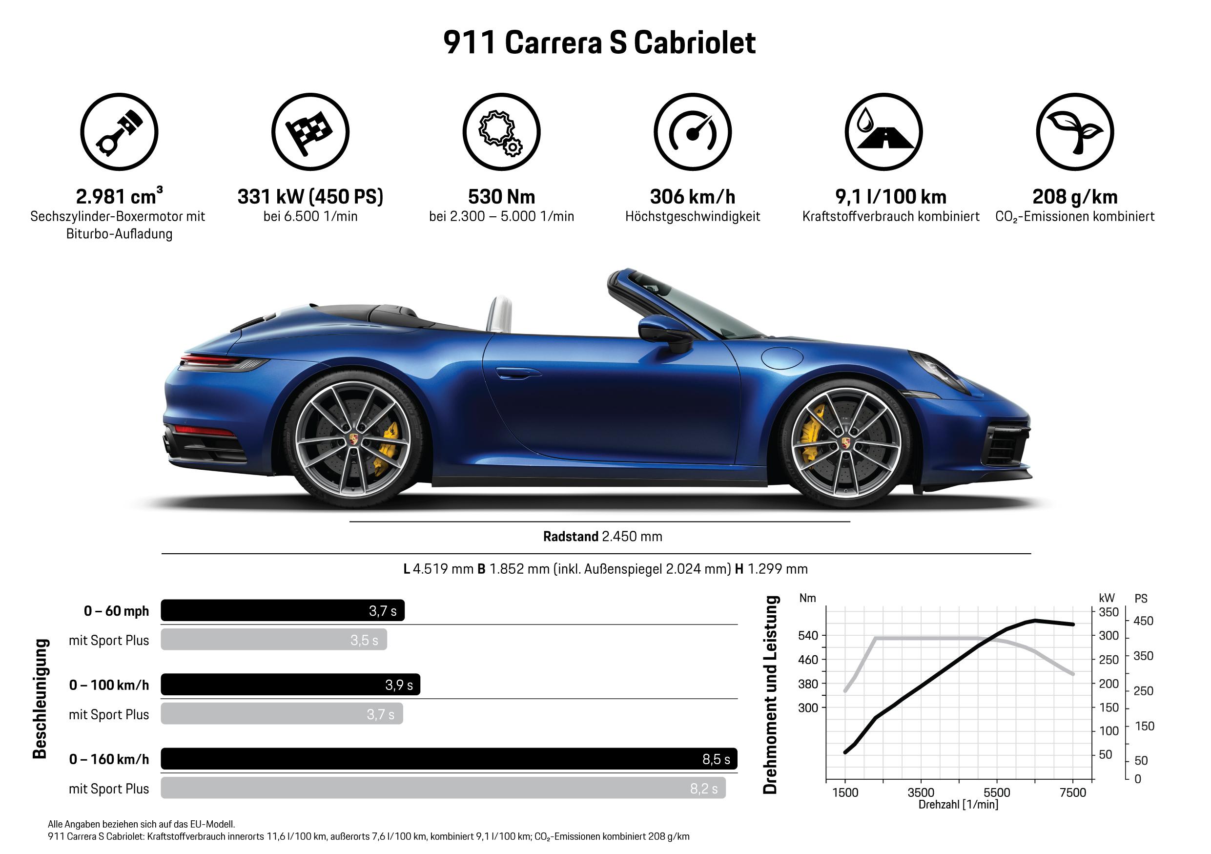 911 Carrera S Cabriolet, Infografik, 2019, Porsche AG