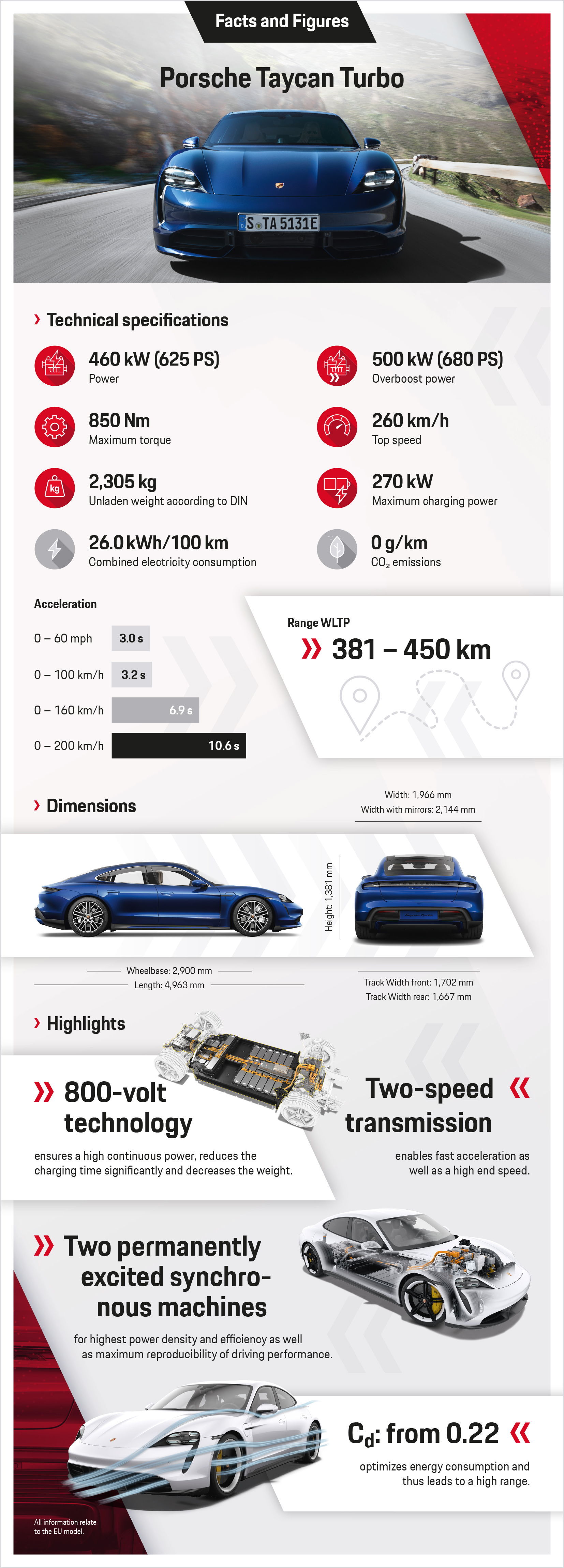 Taycan Turbo, infographic, 2019, Porsche AG