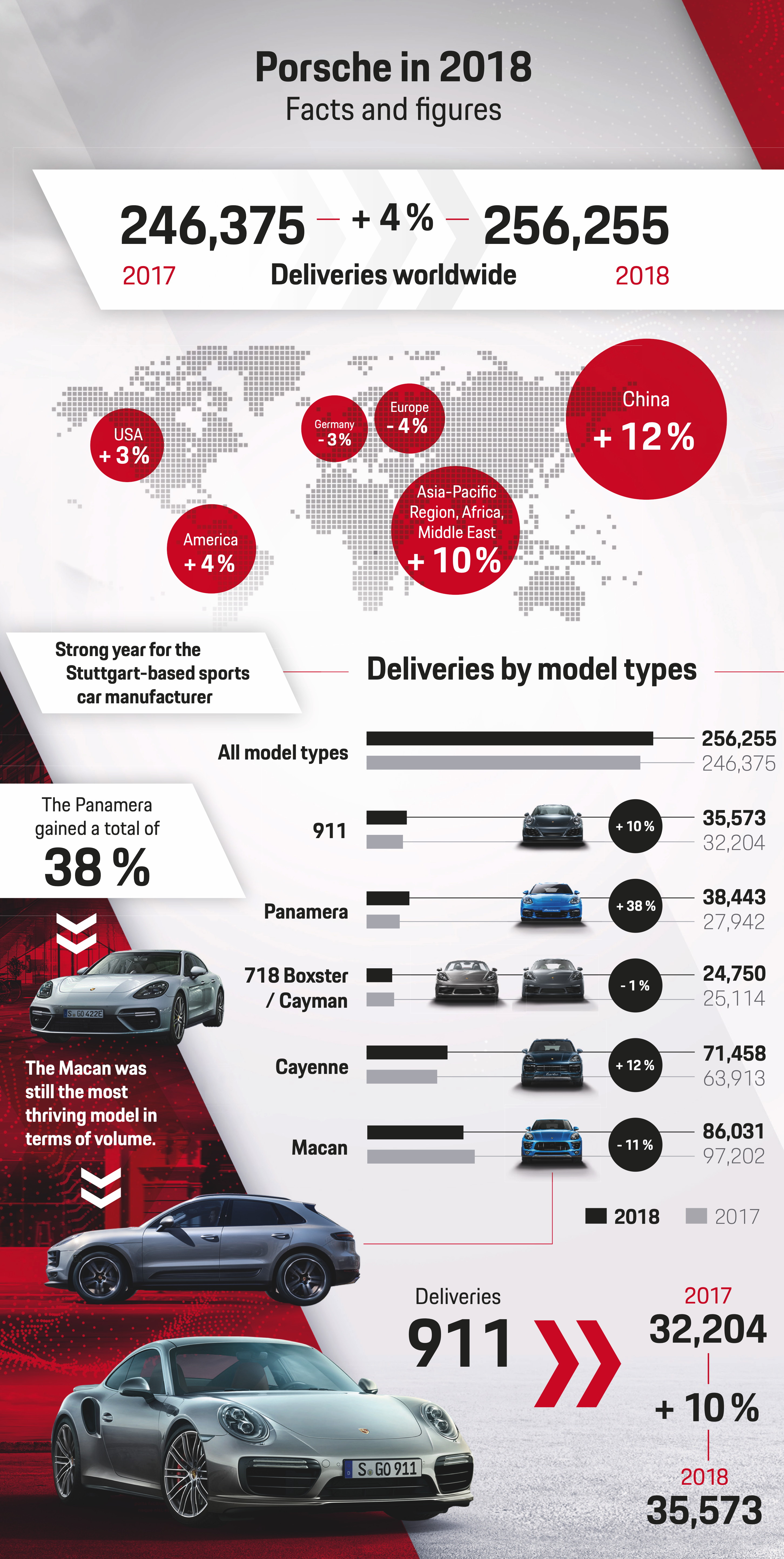 Deliveries Porsche in 2018, infographic, 2019, Porsche AG