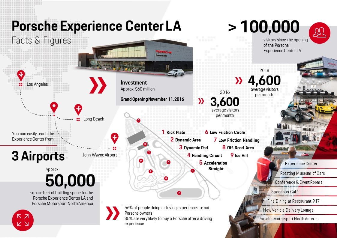 Porsche Experience Center Los Angeles, info graphics, 2018, Porsche AG
