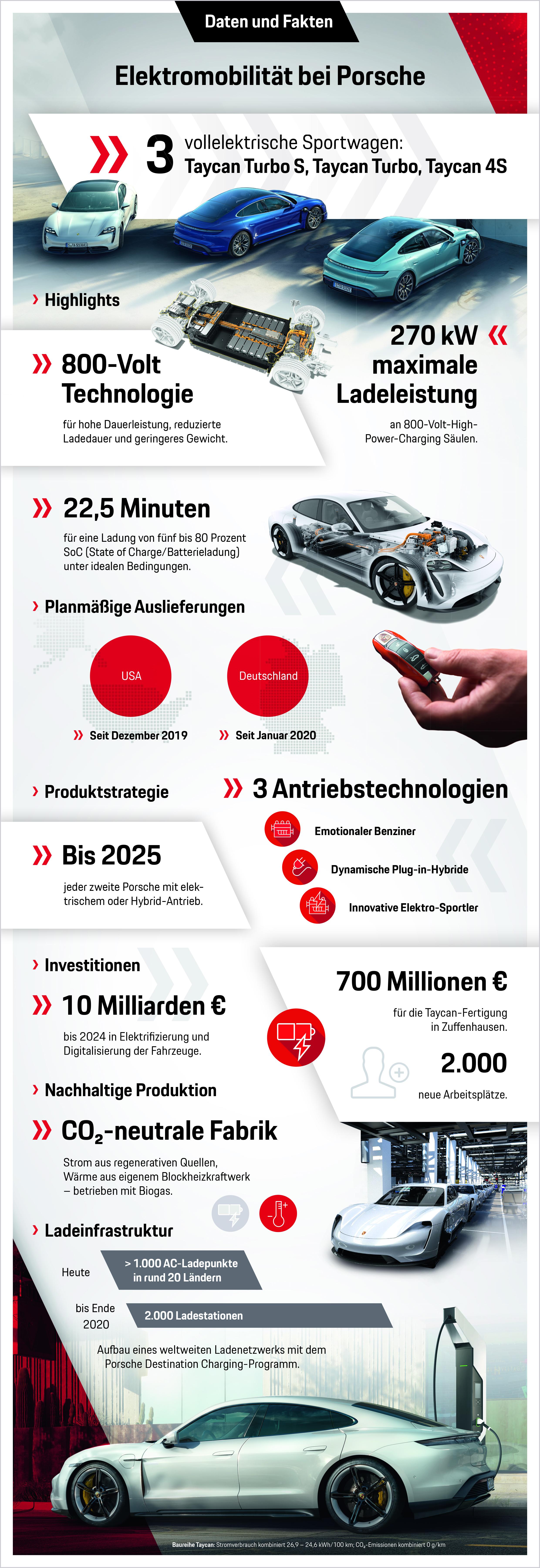 Elektromobilität bei Porsche, Infografik, 2020, Porsche AG