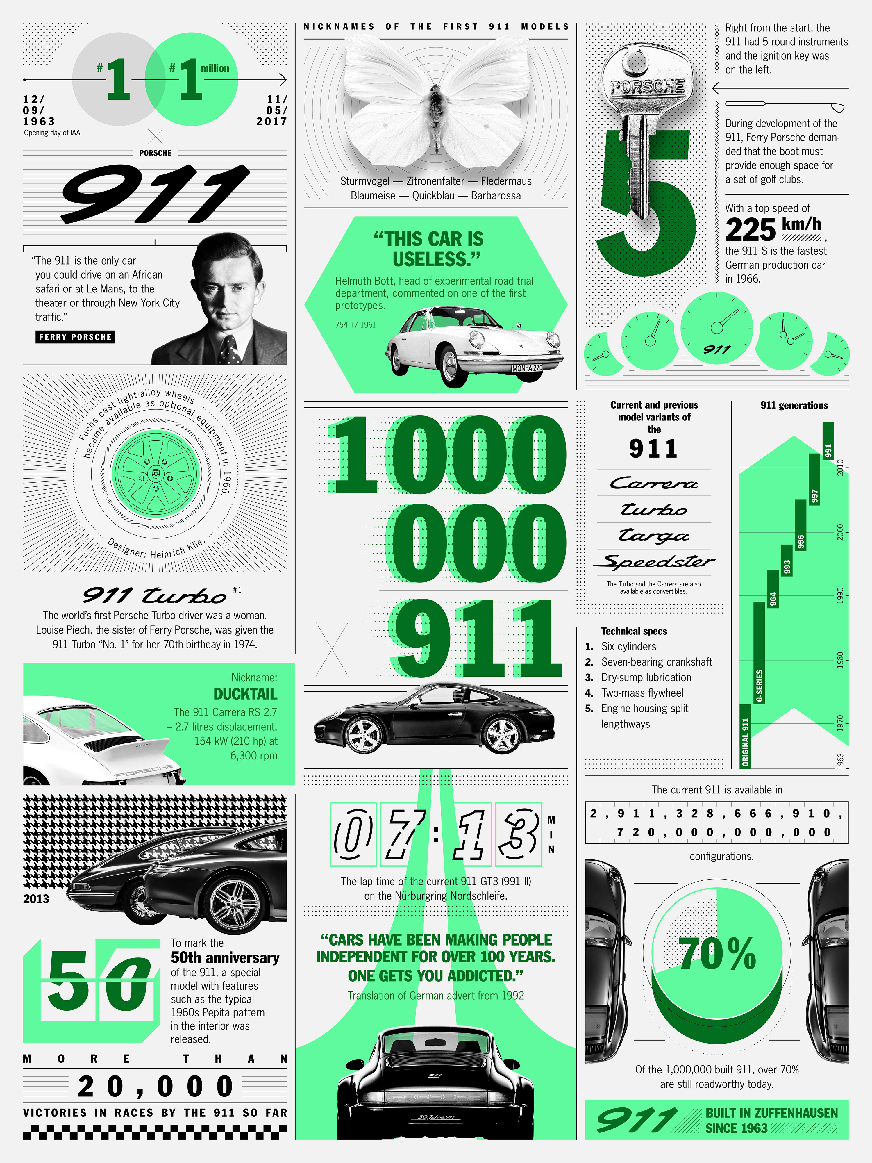 One-millionth 911, Infographic, 2017, Porsche AG