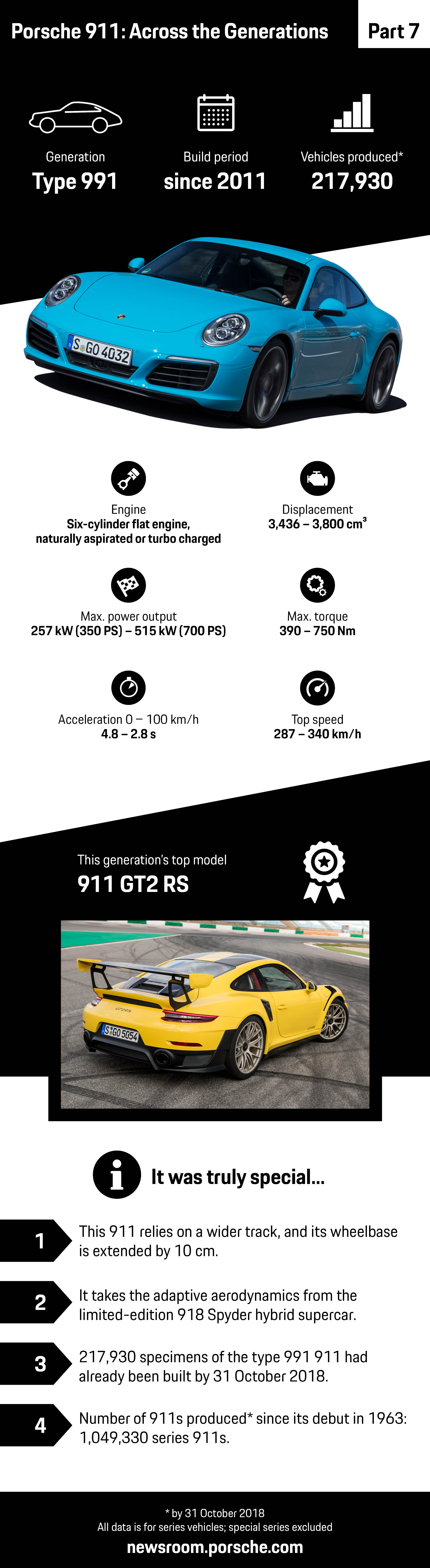 Porsche 911: Across the Generations – part 7, infographic, 2018, Porsche AG
