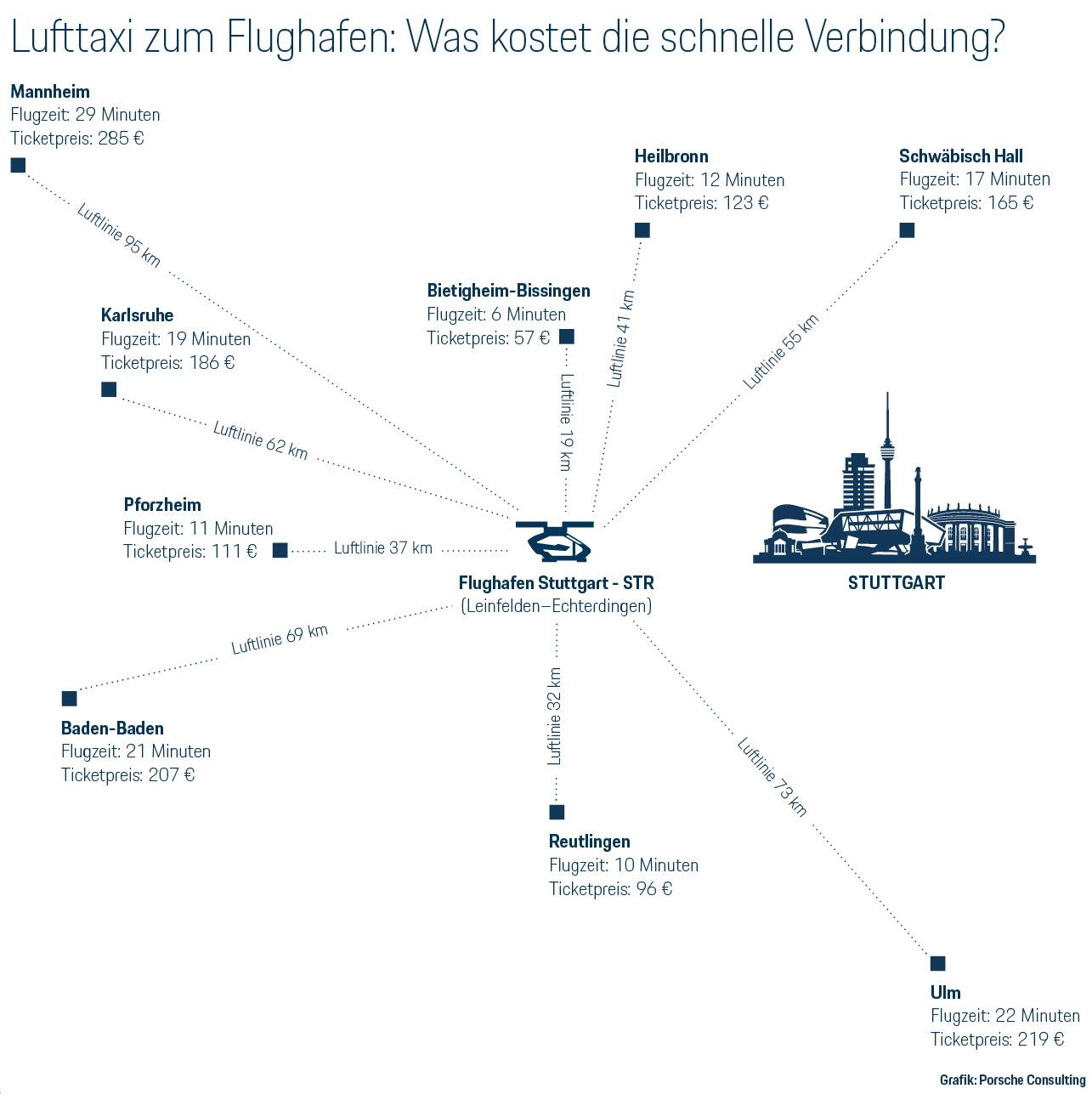 Lufttaxi Ab 2025 Schneller Zum Flughafen Stuttgart