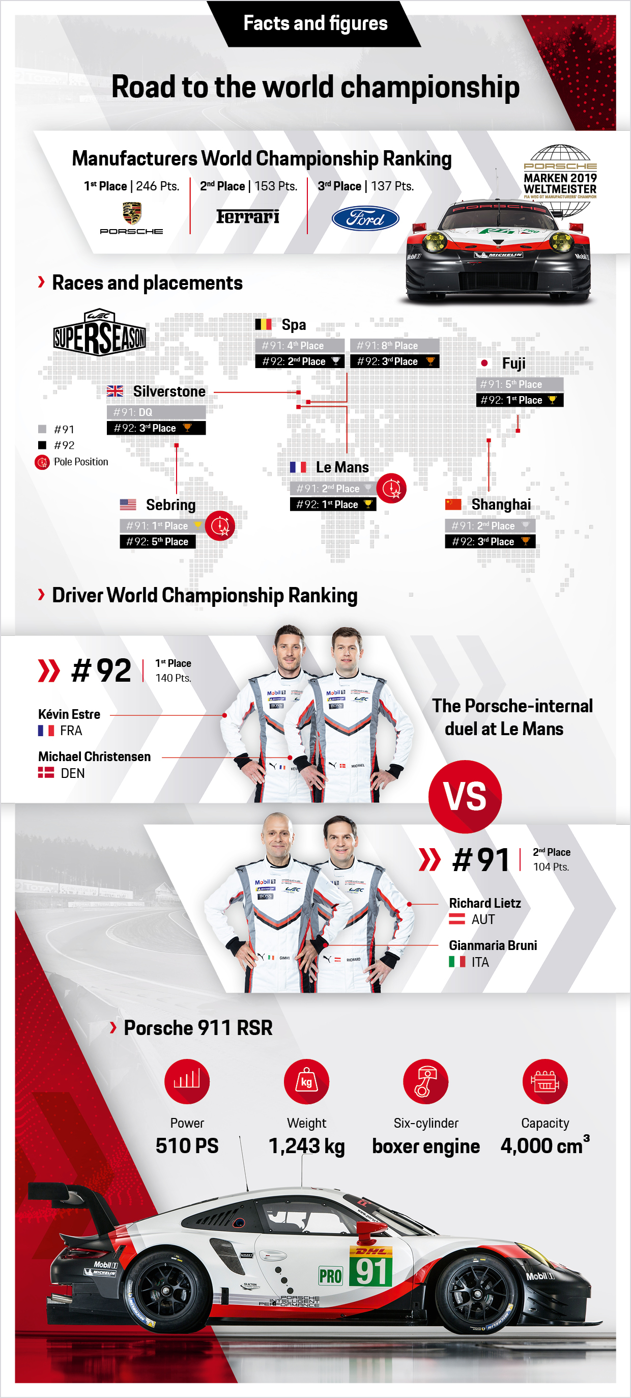 WEC: Road to the world championship, infographics, 2019, Porsche AG