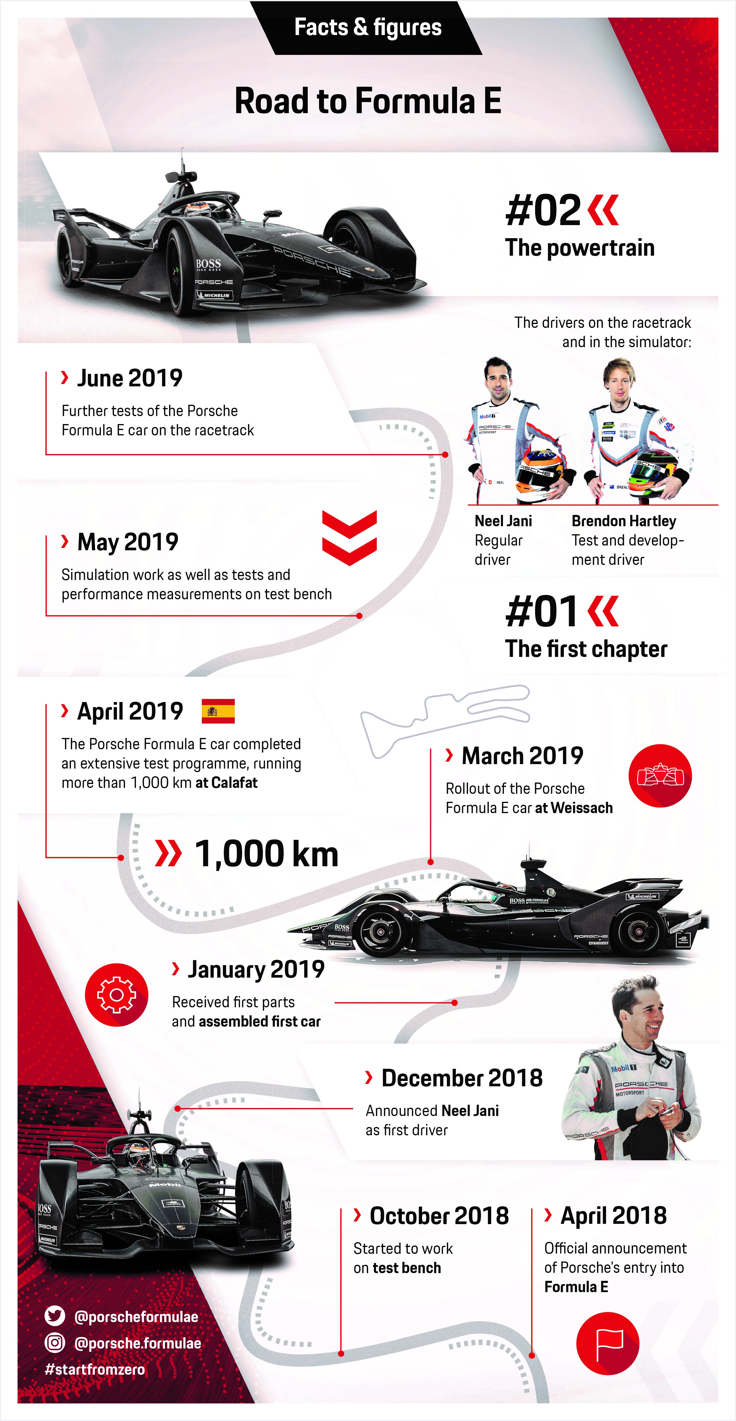 Road to Formula E, infographic, part 2, 2019, Porsche AG