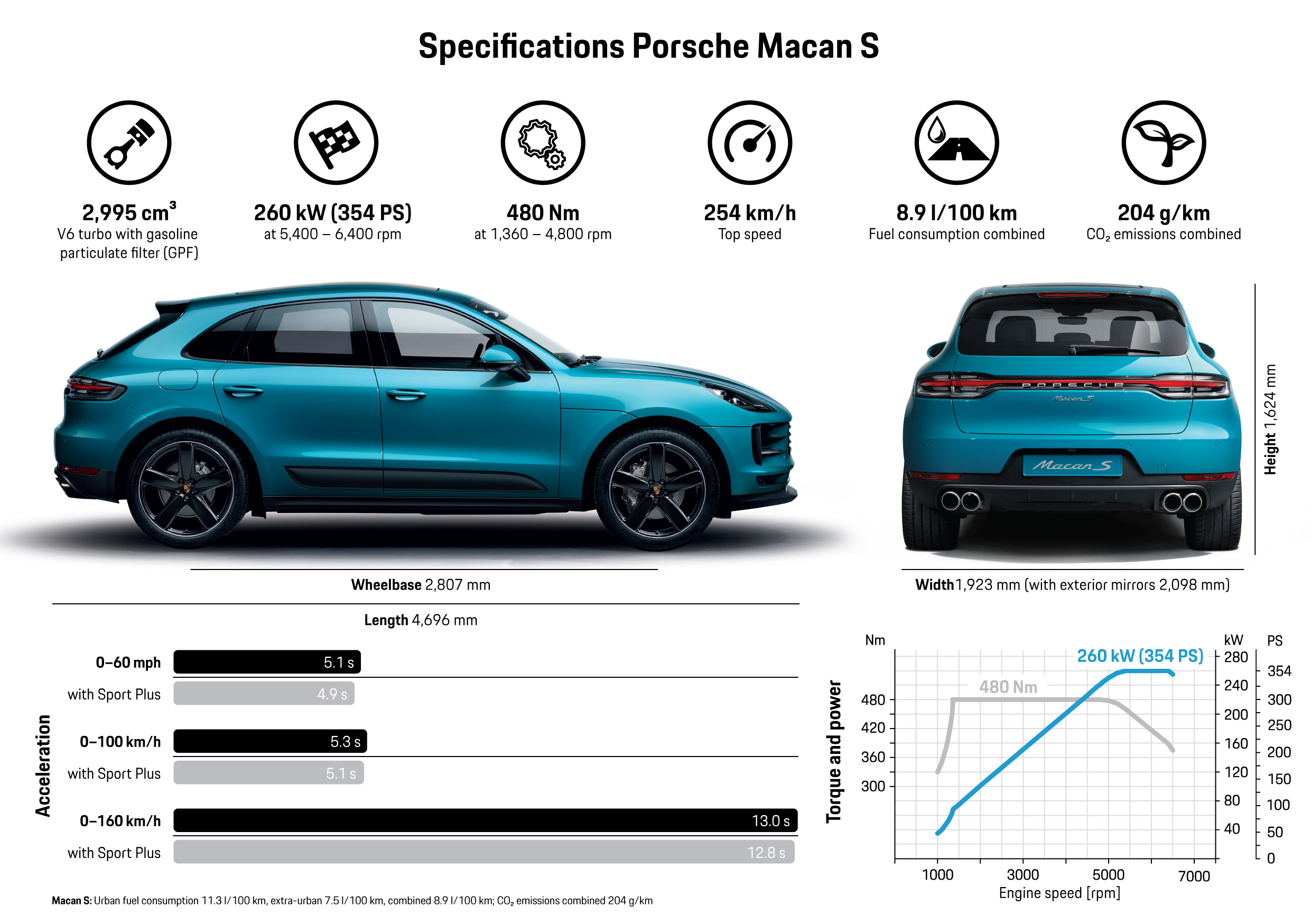 Porsche Macan S launches