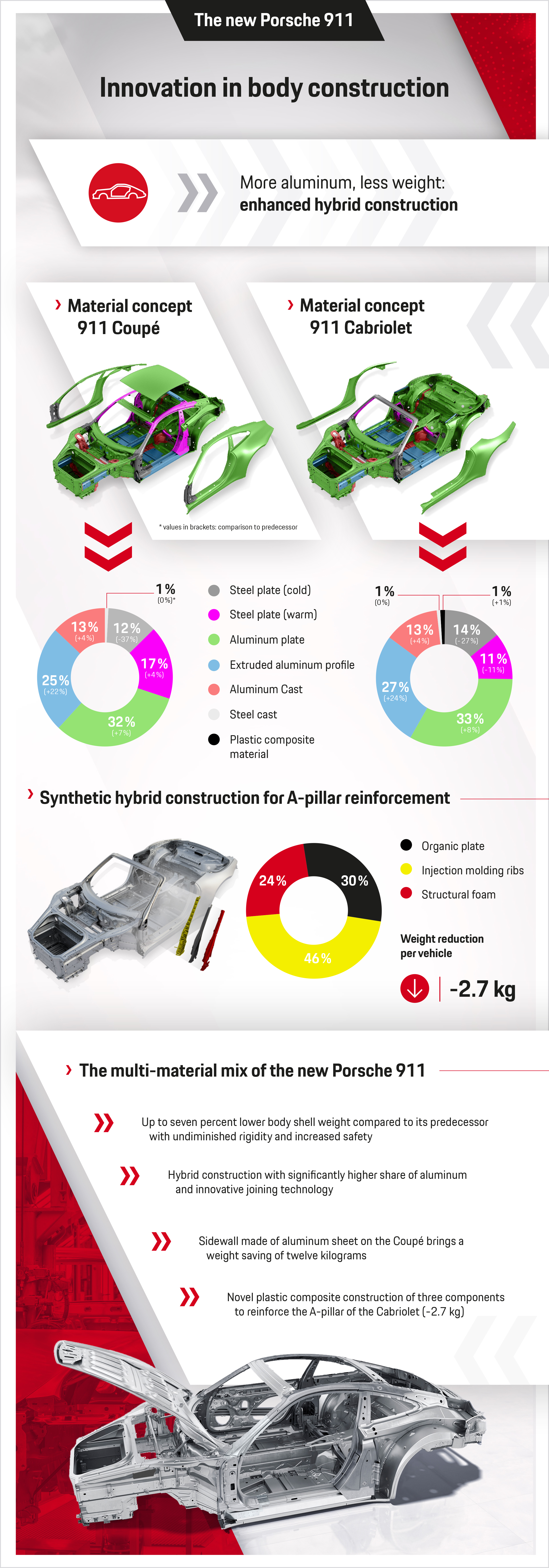 Innovations in body design of the new 911, infographics, 04/11/2019, Porsche AG
