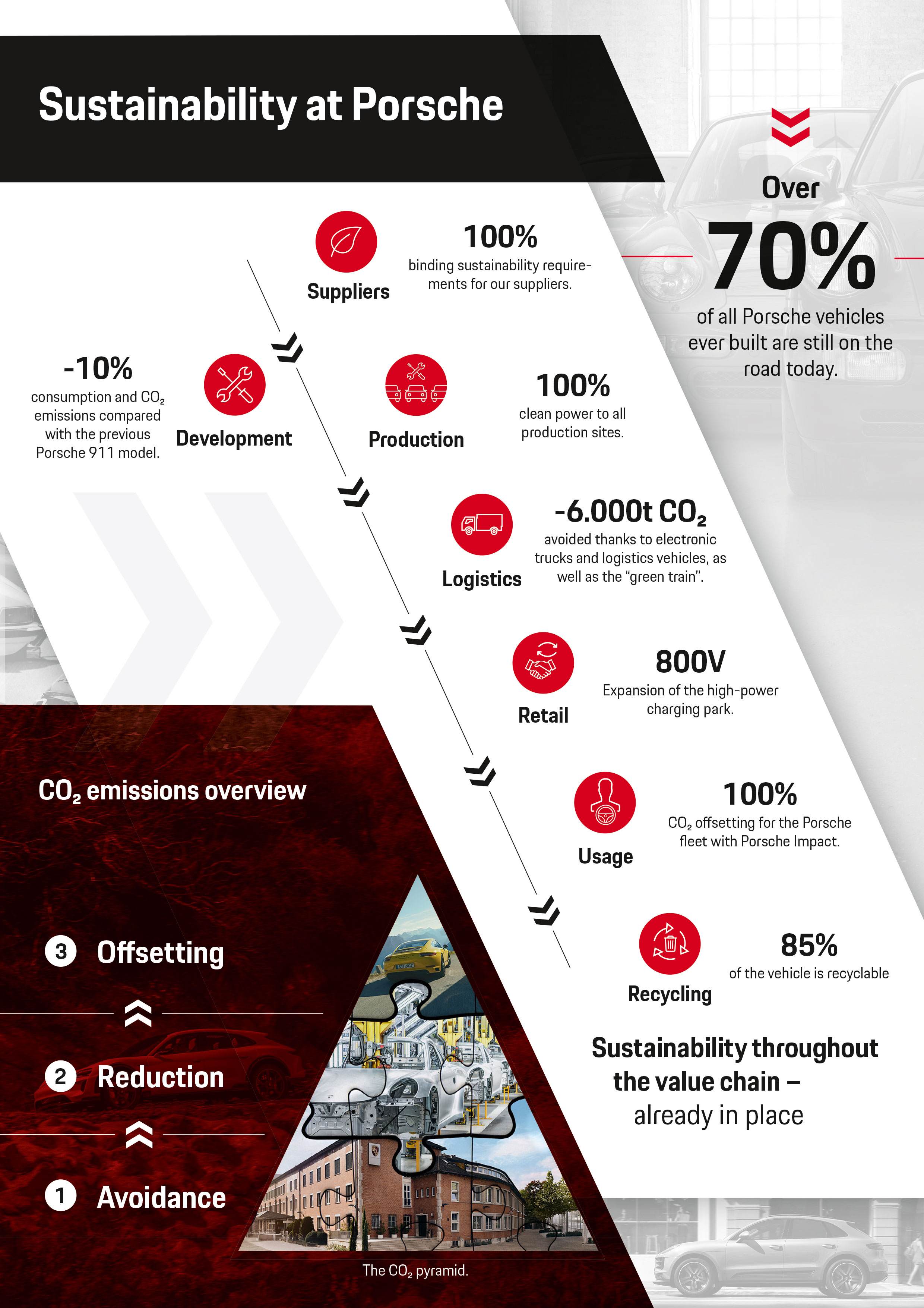 Sustainability at Porsche, infographic, 2018, Porsche AG