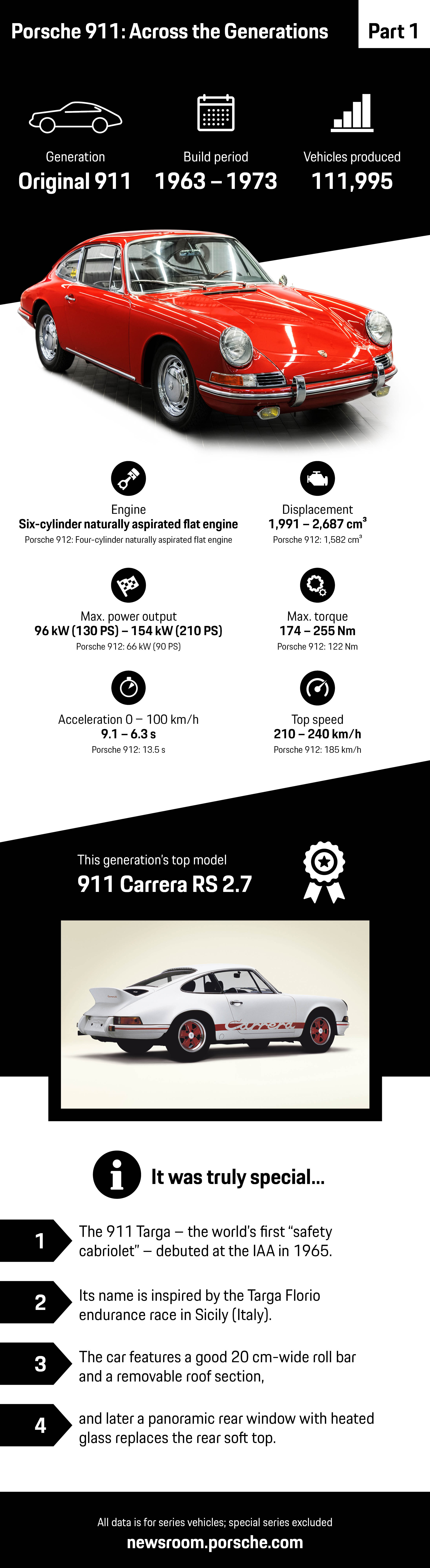 Porsche 911: Across the Generations – part 1, infographic, 2018, Porsche AG