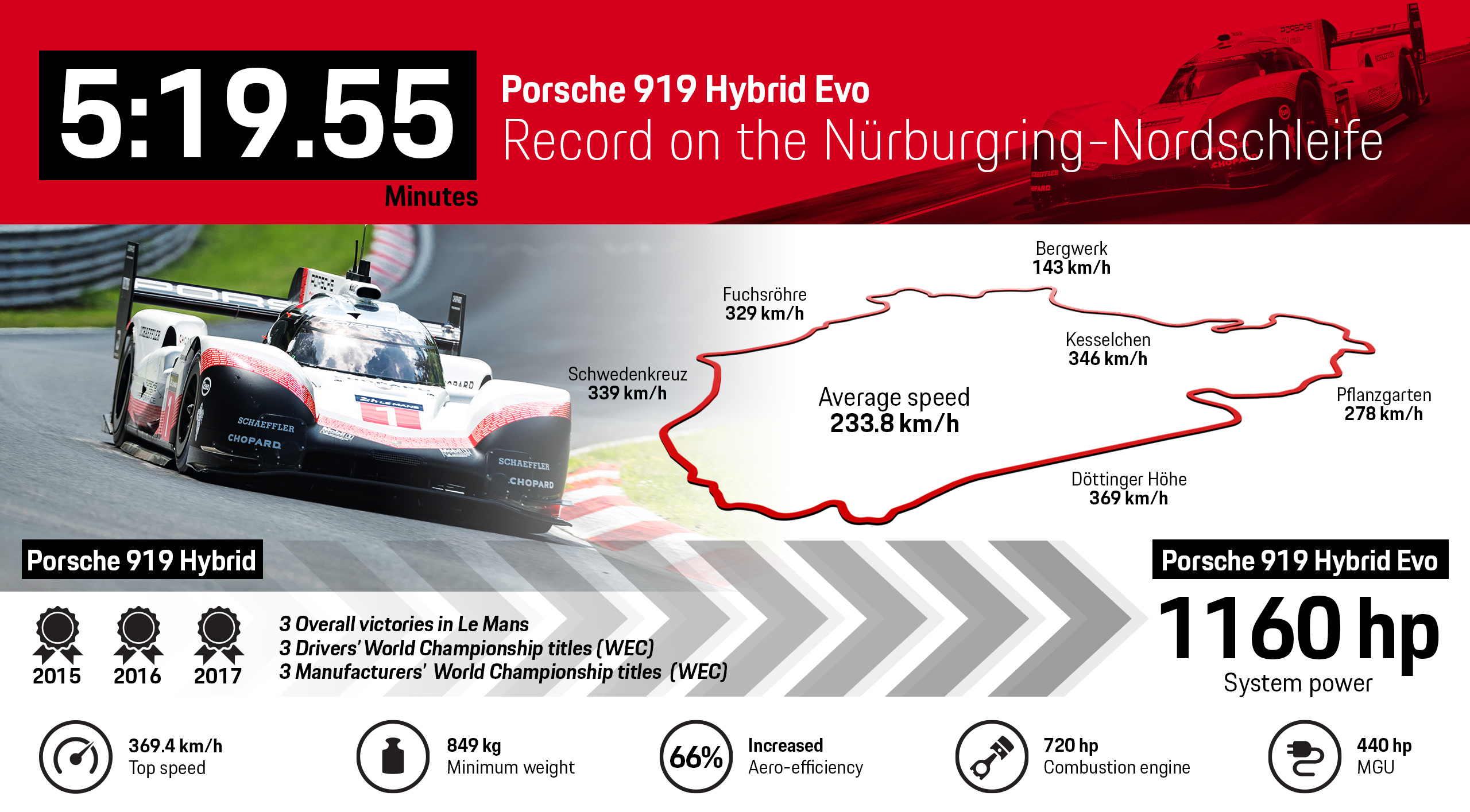 The Evo Version Is Based On 919 Hybrid Race Car