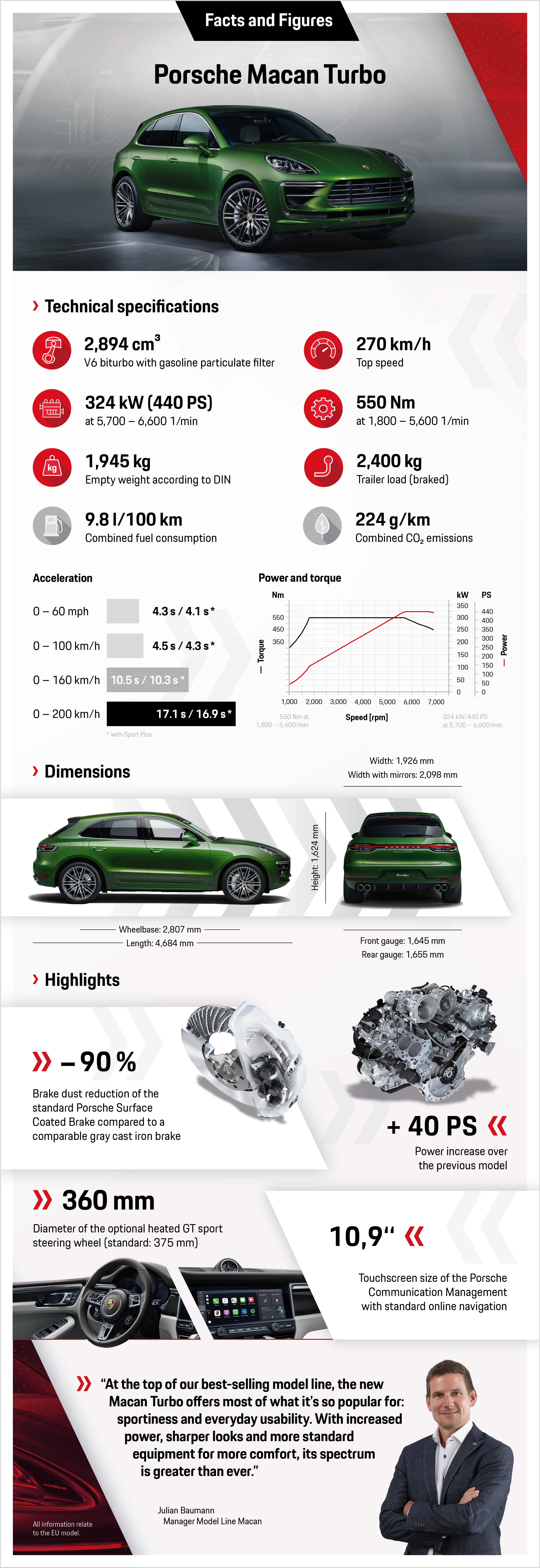 Macan Turbo, infographic, 2019, Porsche AG