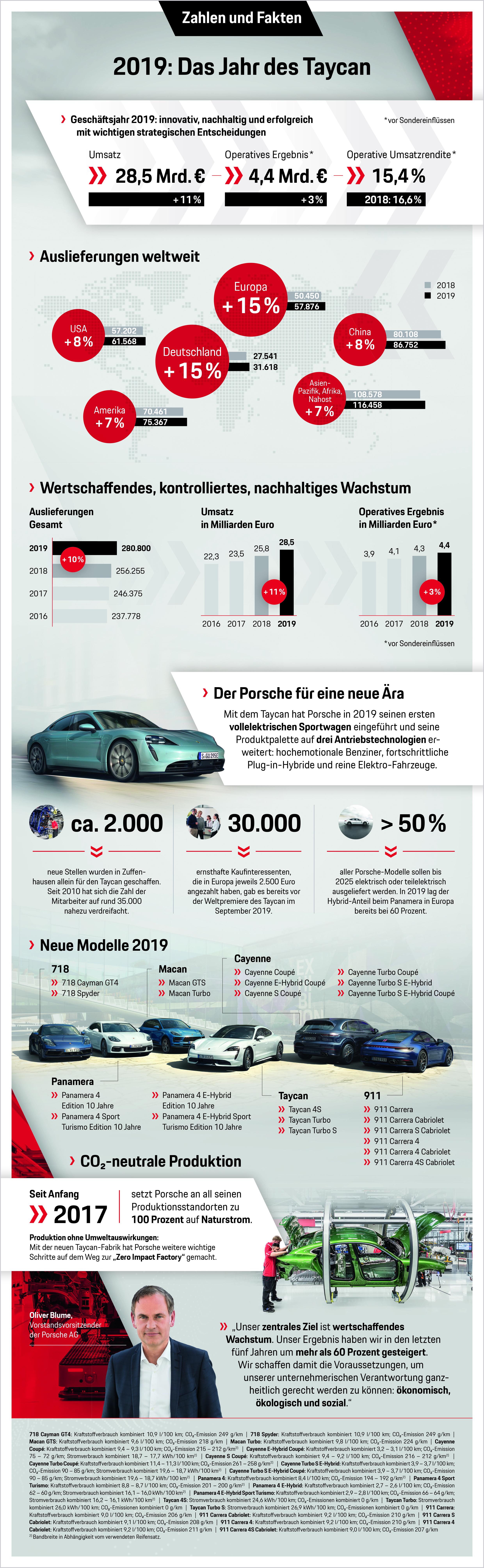 2019: Das Jahr des Taycan, Infografik, 2020, Porsche AG