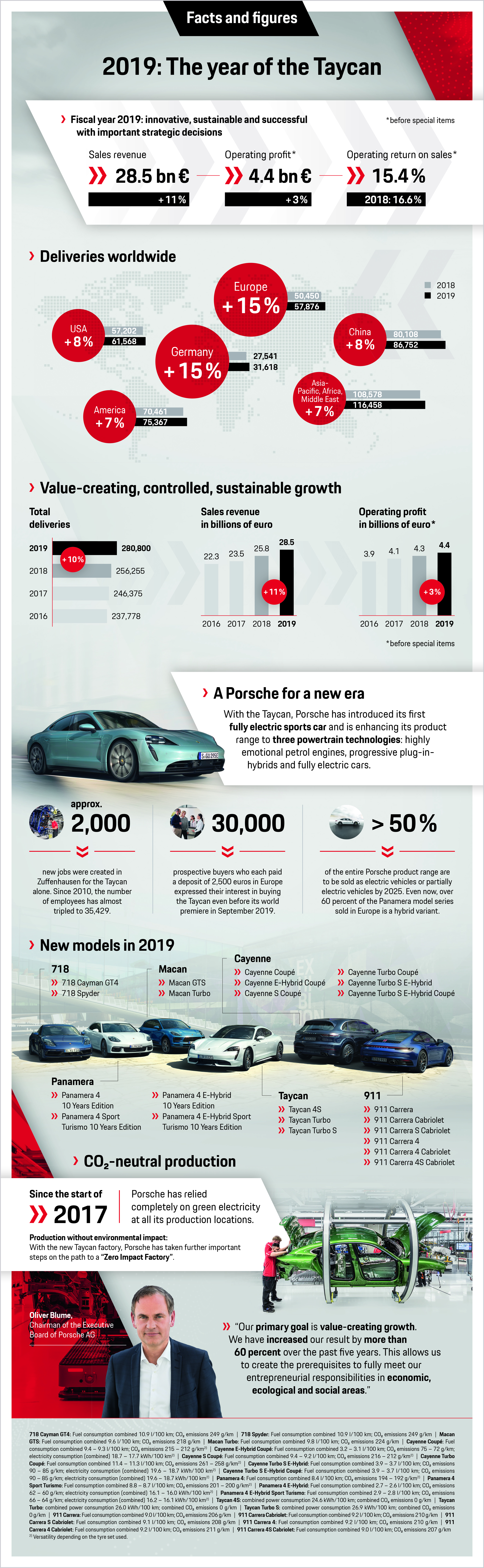2019: The year of the Taycan, infographic, 2020, Porsche AG