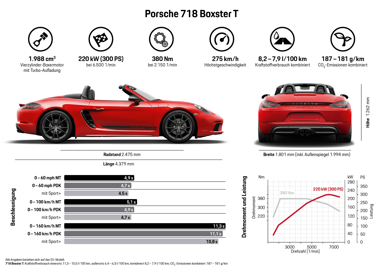 Porsche 718 Boxster T, Infografik, 2018, Porsche AG