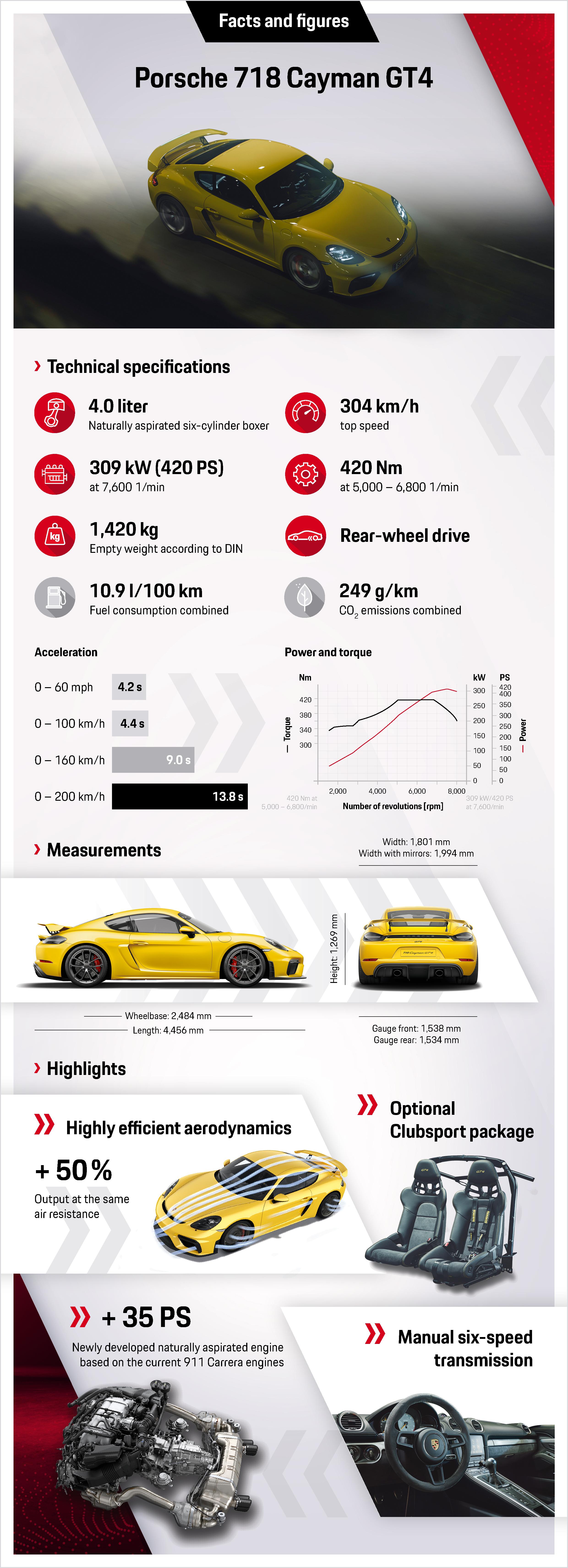 718 Cayman GT4, infographic, 2019, Porsche AG