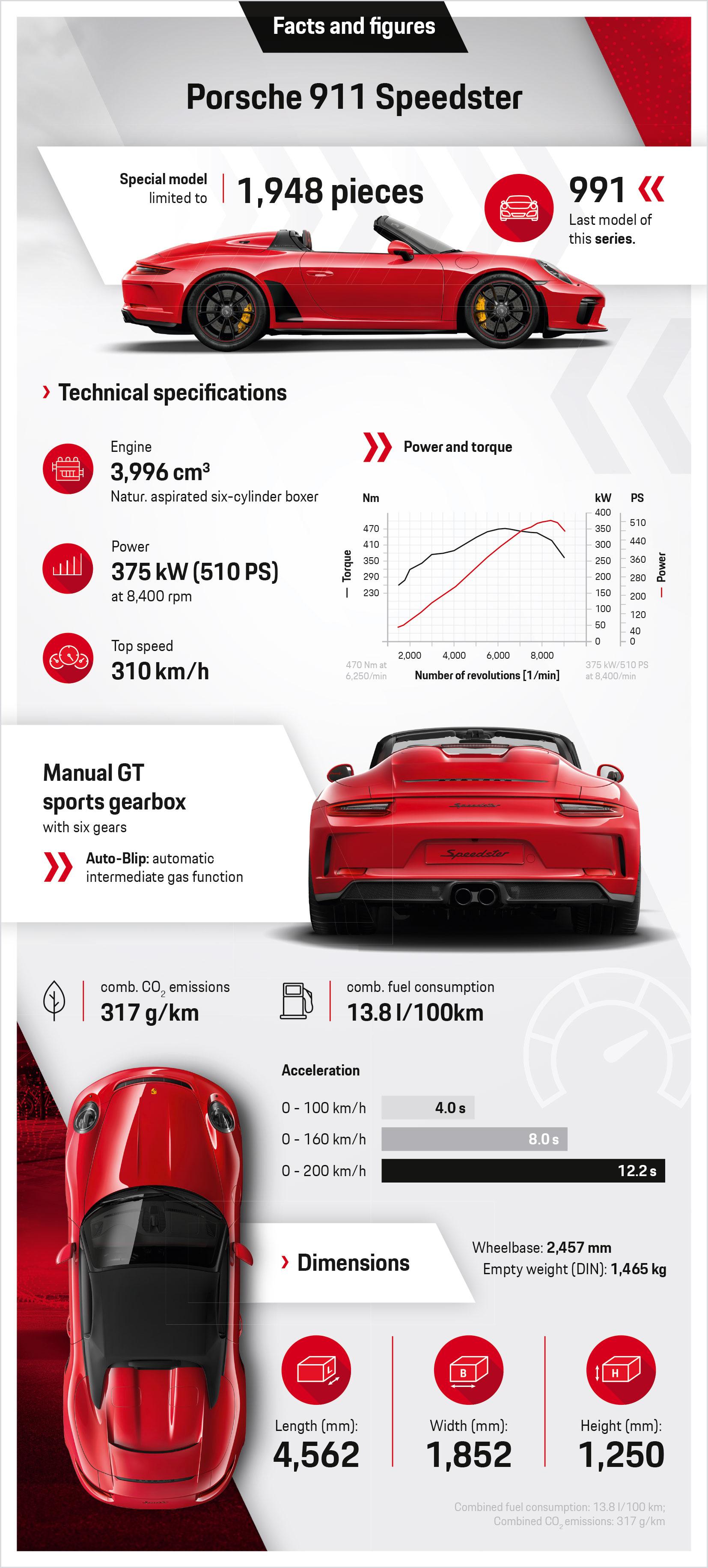 Porsche 911 Speedster, infographics, 2019, Porsche AG