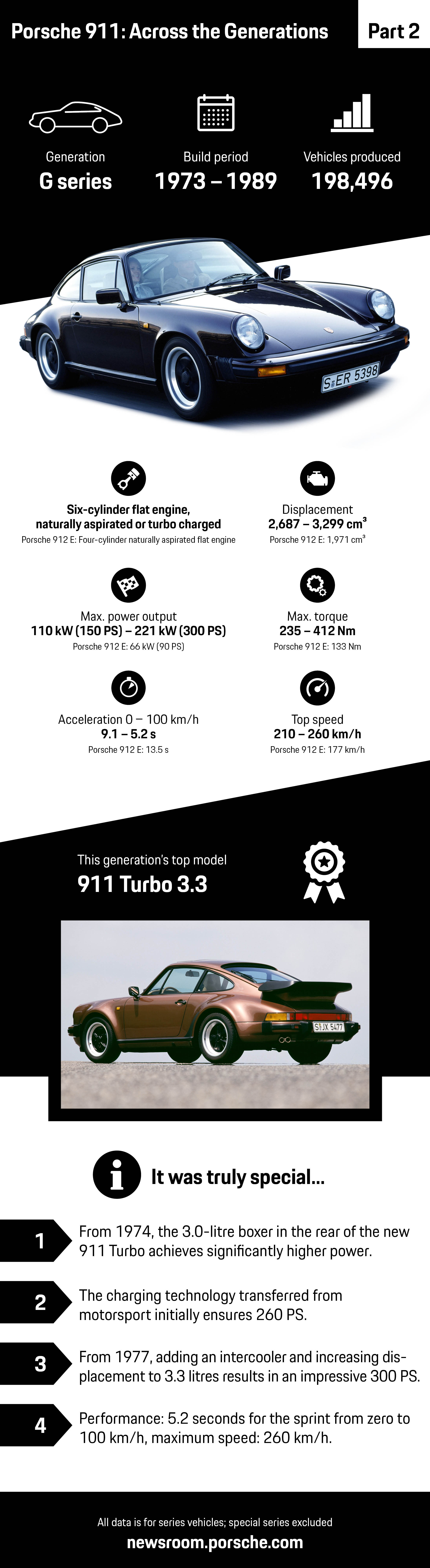 Porsche 911: Across the Generations – part 2, infographic, 2018, Porsche AG