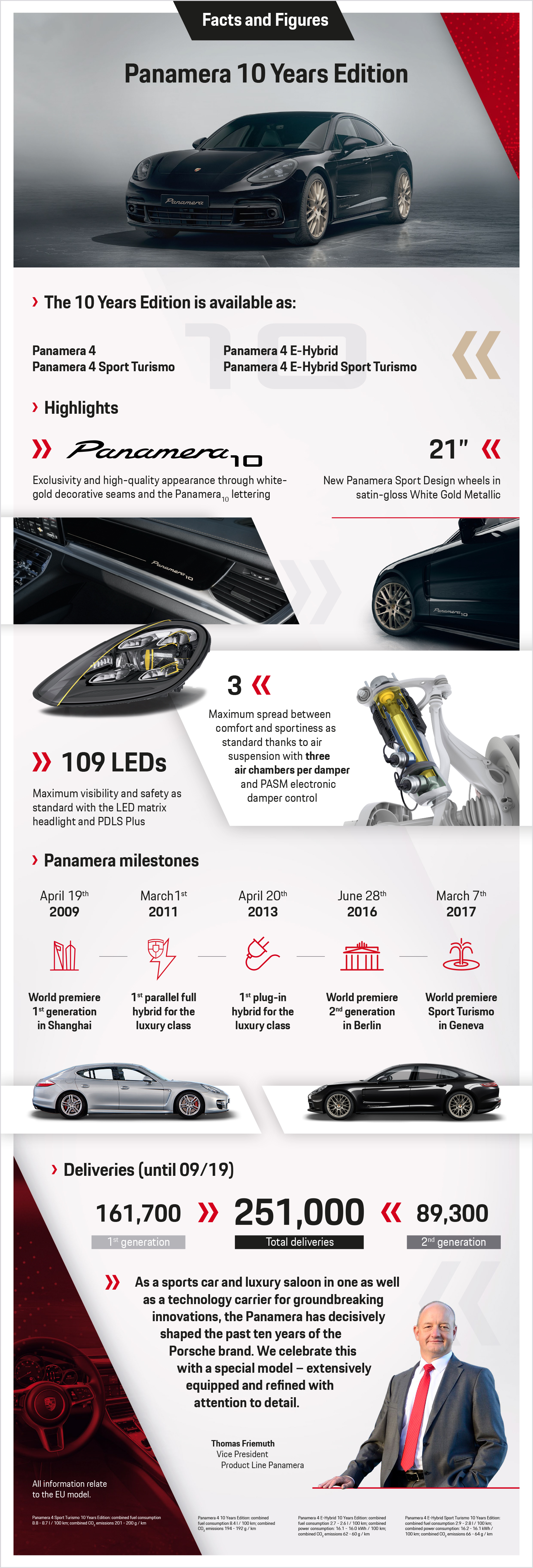 Panamera 10 Years Edition, Infographic, 2019, Porsche AG