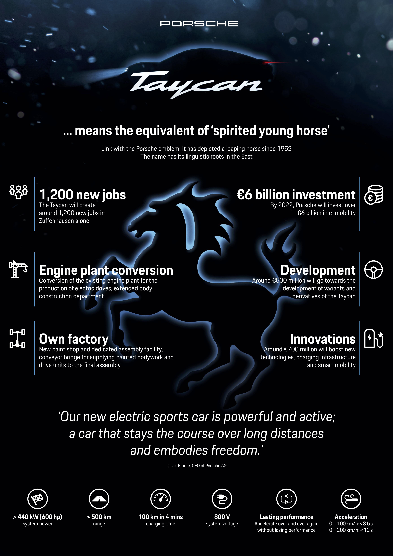 Taycan, infographics, 2018, Porsche AG