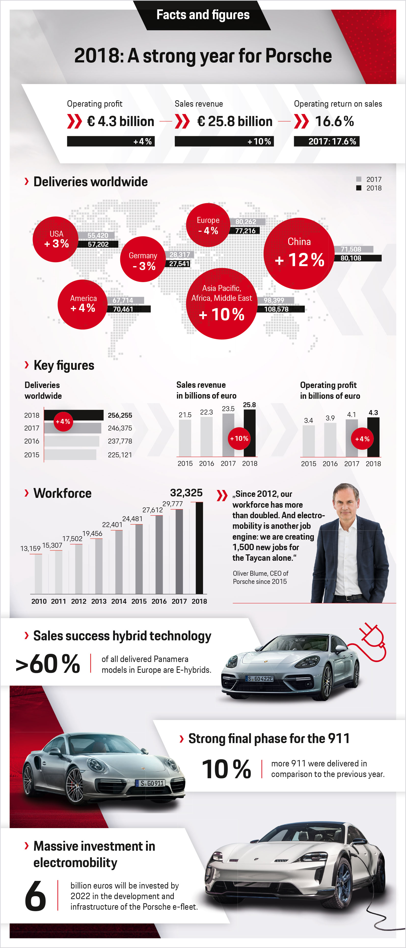 2018: A strong year for Porsche, infographics, 2019, Porsche AG