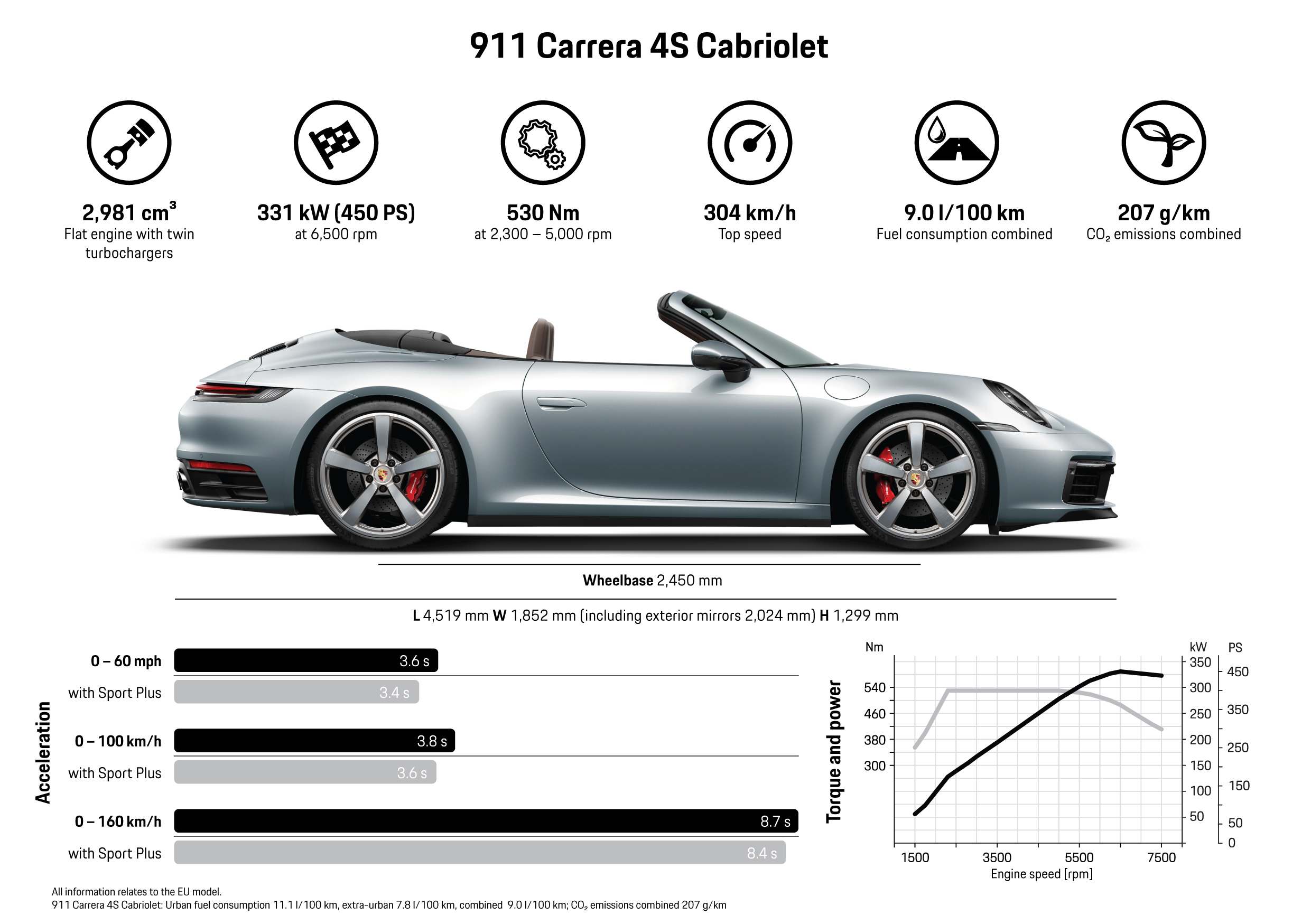All Set For Open Top Season The New 911 Cabriolet
