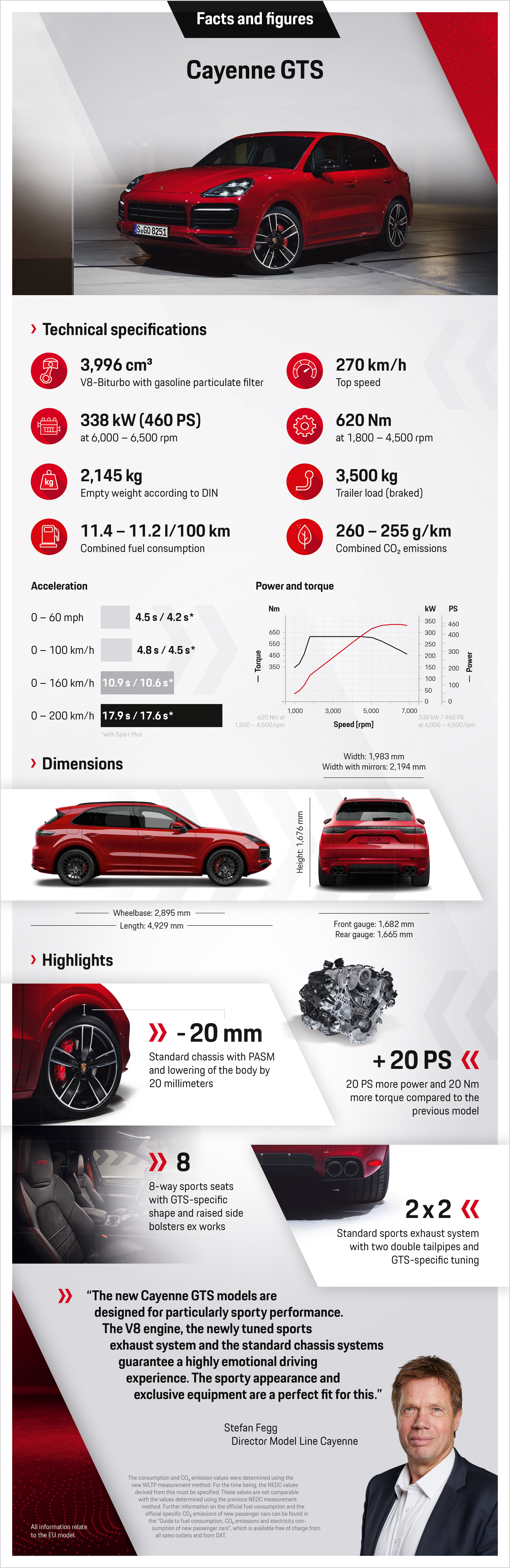 Suv Duo With Sporty Set Up The New Cayenne Gts Models