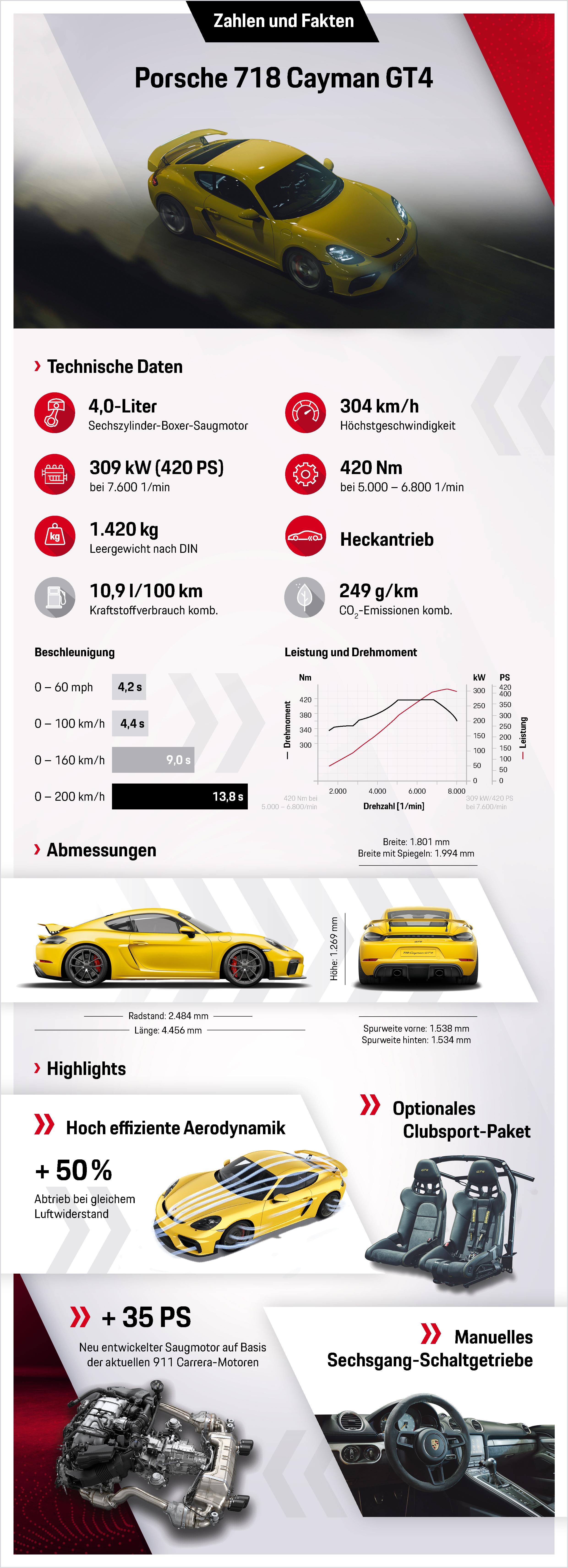 718 Cayman GT4, Infografik, 2019, Porsche AG